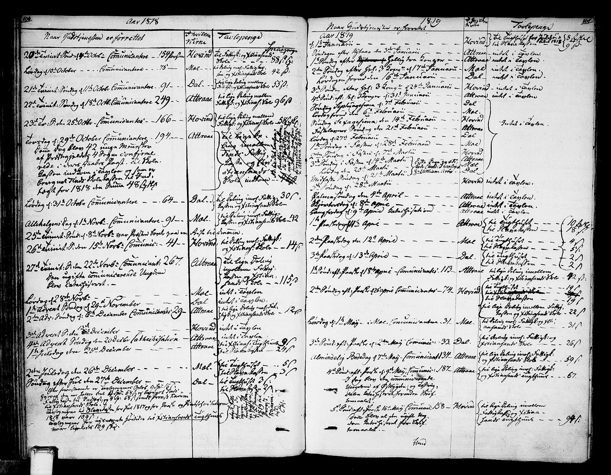 SAKO, Tinn kirkebøker, F/Fa/L0003: Ministerialbok nr. I 3, 1810-1814, s. 104-105