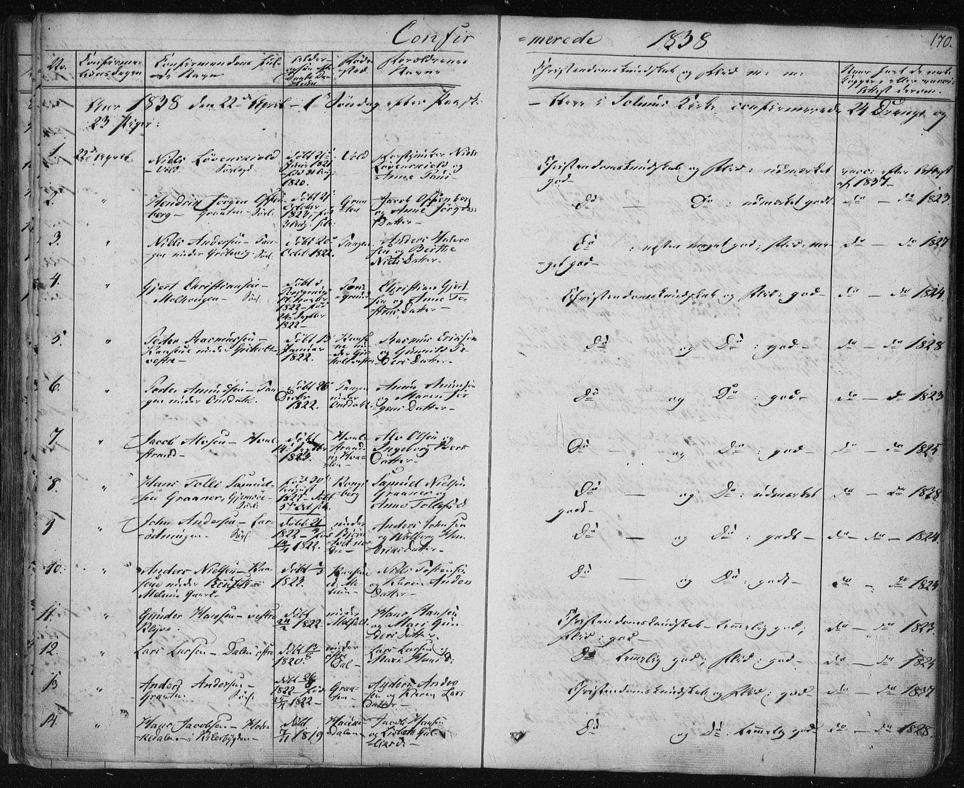 SAKO, Solum kirkebøker, F/Fa/L0005: Ministerialbok nr. I 5, 1833-1843, s. 170