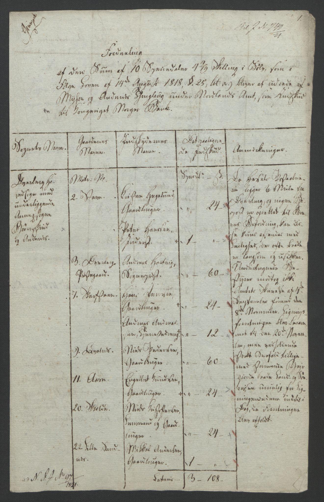 NOBA, Norges Bank/Sølvskatten 1816*, 1816-1821, s. 32