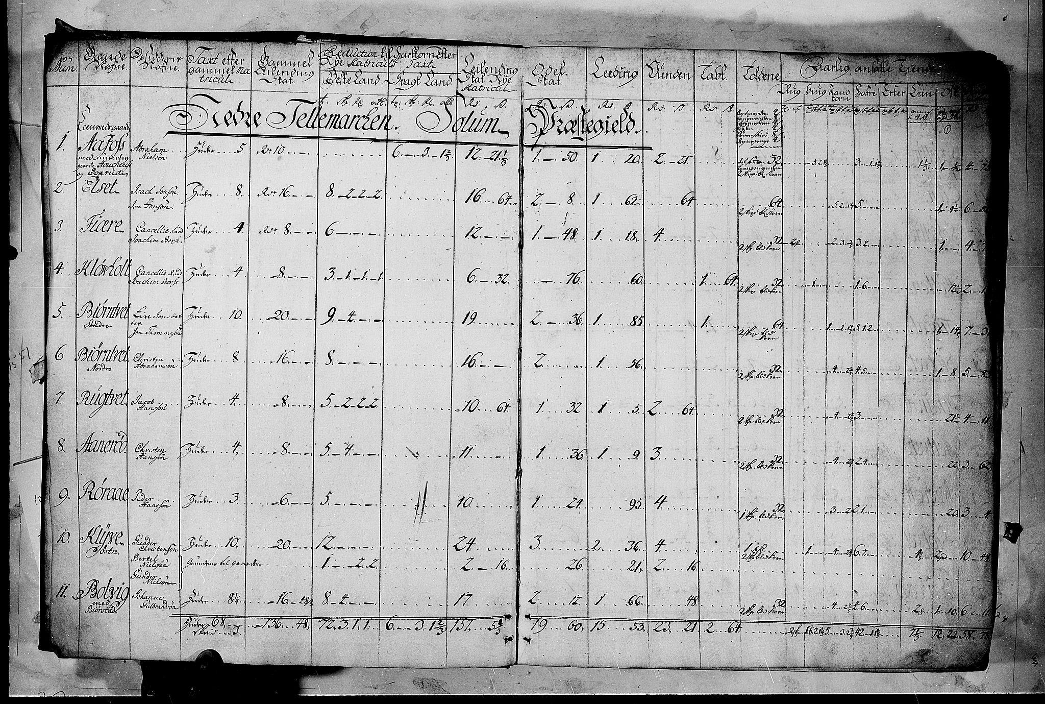 RA, Rentekammeret inntil 1814, Realistisk ordnet avdeling, N/Nb/Nbf/L0122: Øvre og Nedre Telemark matrikkelprotokoll, 1723, s. 1a