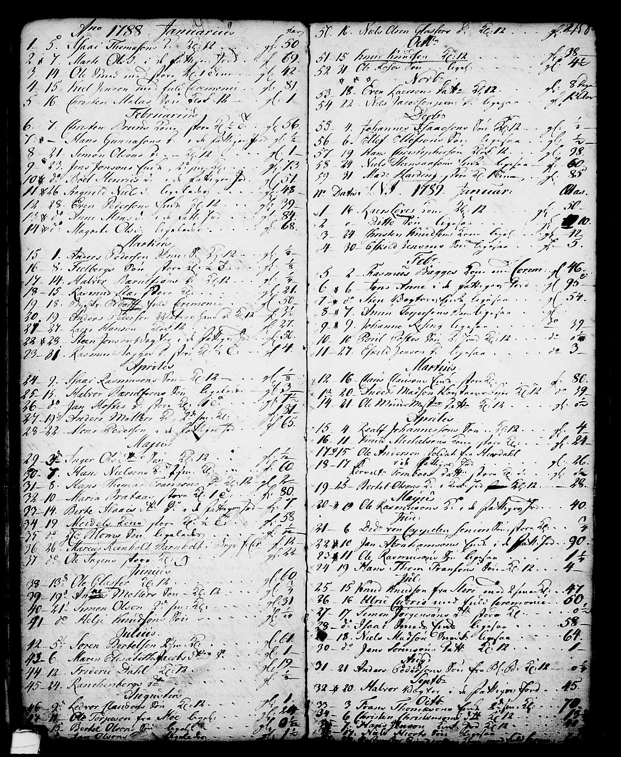 SAKO, Skien kirkebøker, G/Ga/L0001: Klokkerbok nr. 1, 1756-1791, s. 158