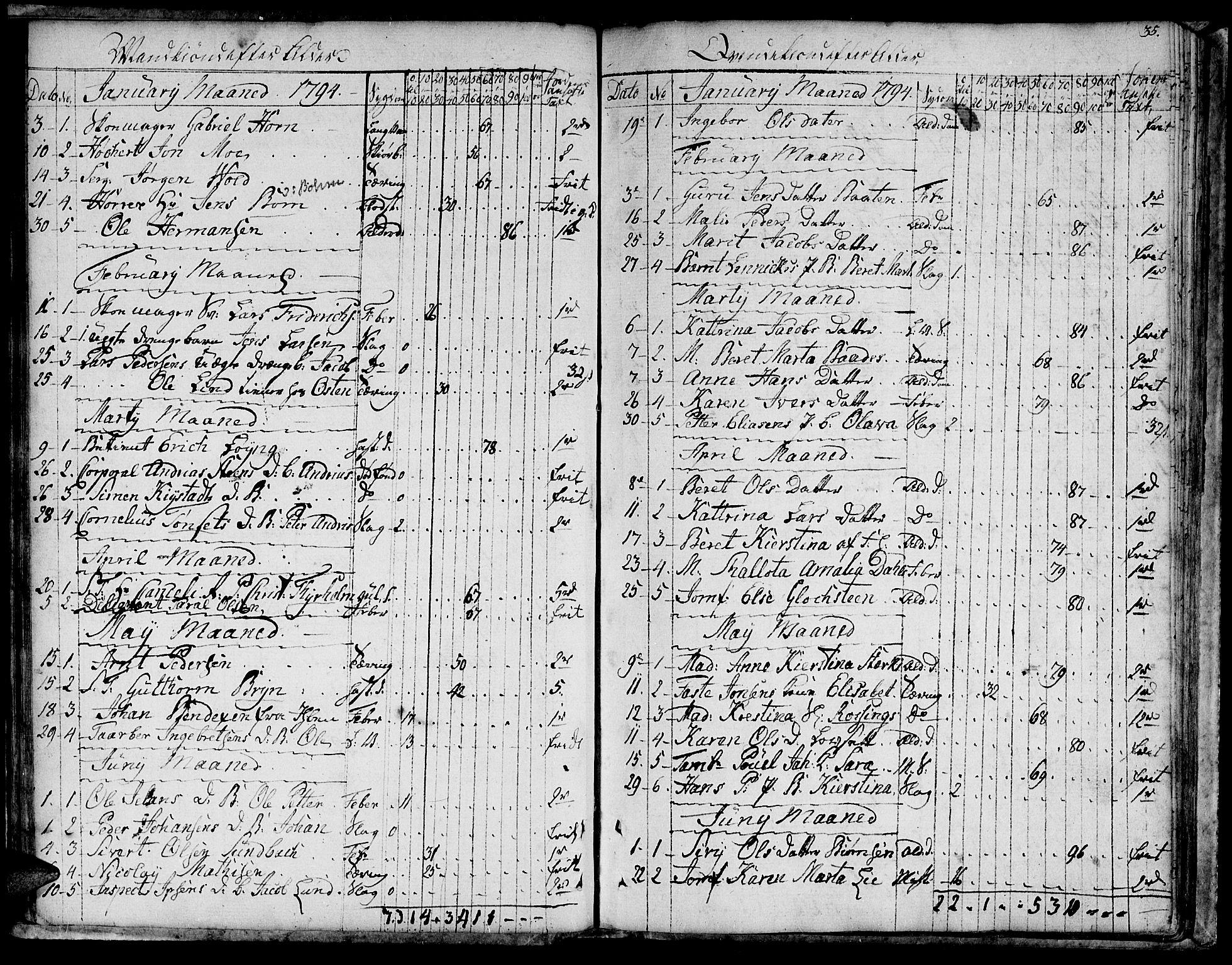 SAT, Ministerialprotokoller, klokkerbøker og fødselsregistre - Sør-Trøndelag, 601/L0040: Ministerialbok nr. 601A08, 1783-1818, s. 35