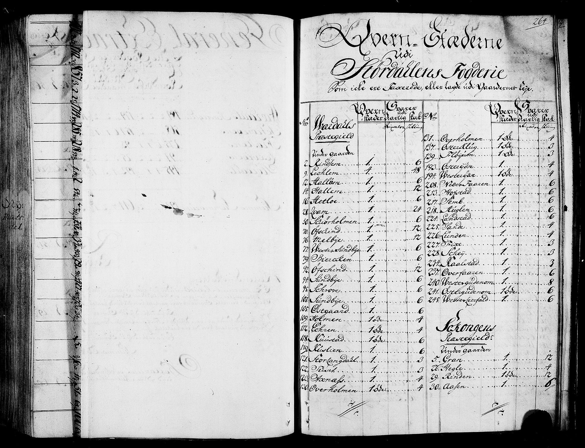 RA, Rentekammeret inntil 1814, Realistisk ordnet avdeling, N/Nb/Nbf/L0165: Stjørdal og Verdal matrikkelprotokoll, 1723, s. 263b-264a