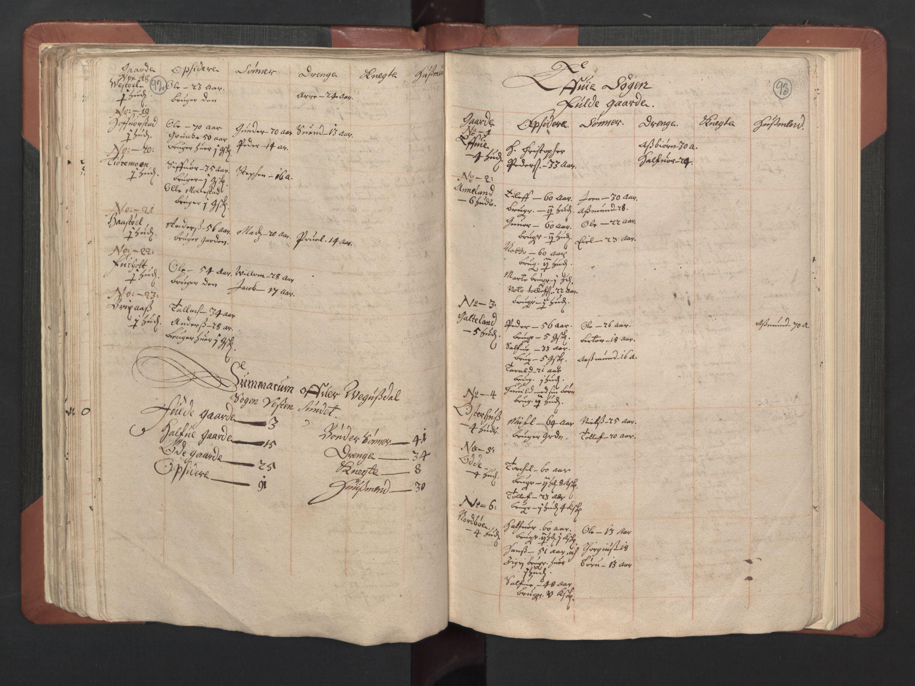 RA, Fogdenes og sorenskrivernes manntall 1664-1666, nr. 8: Råbyggelaget fogderi, 1664-1665, s. 92-93