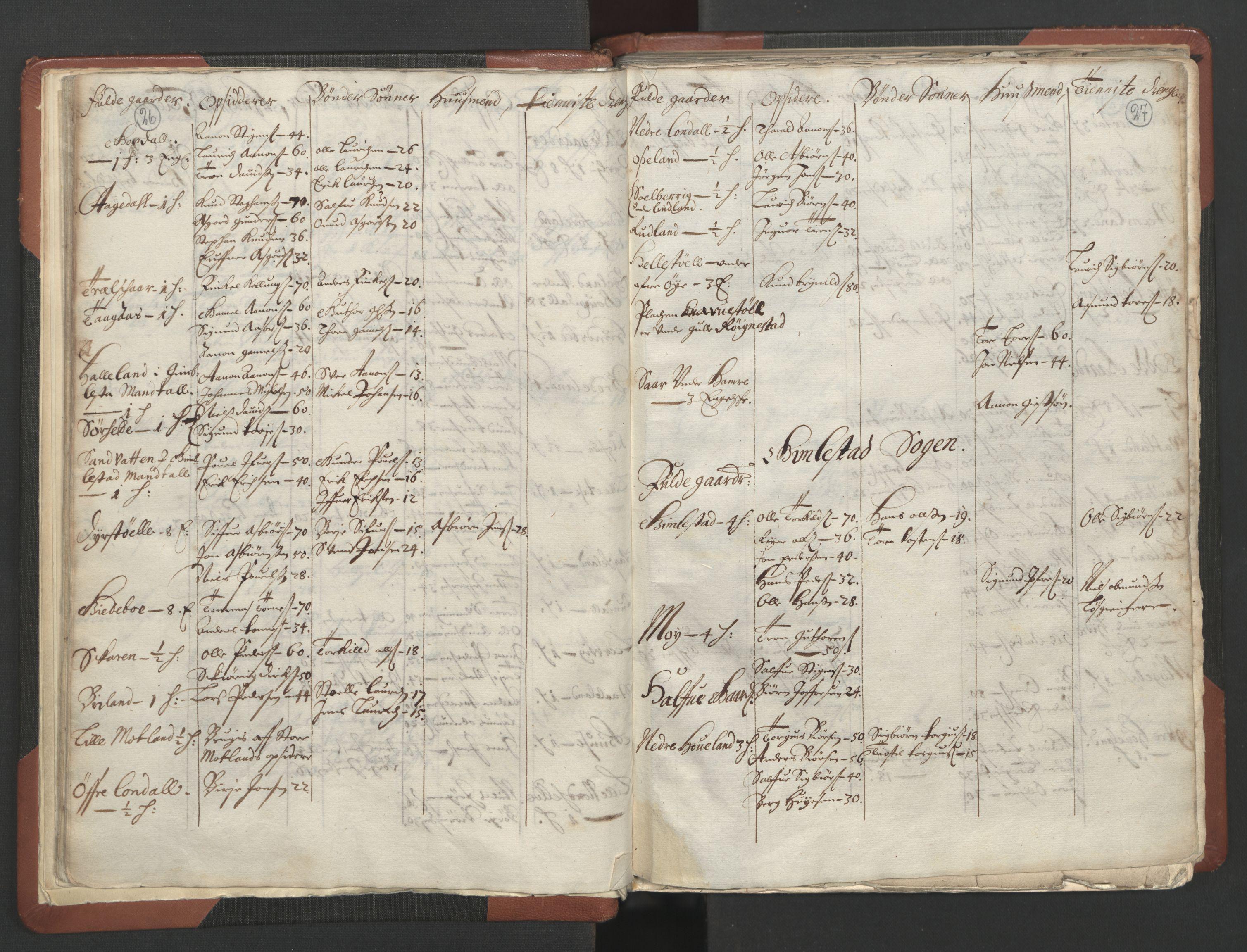 RA, Fogdenes og sorenskrivernes manntall 1664-1666, nr. 10: Lista len, 1664, s. 26-27