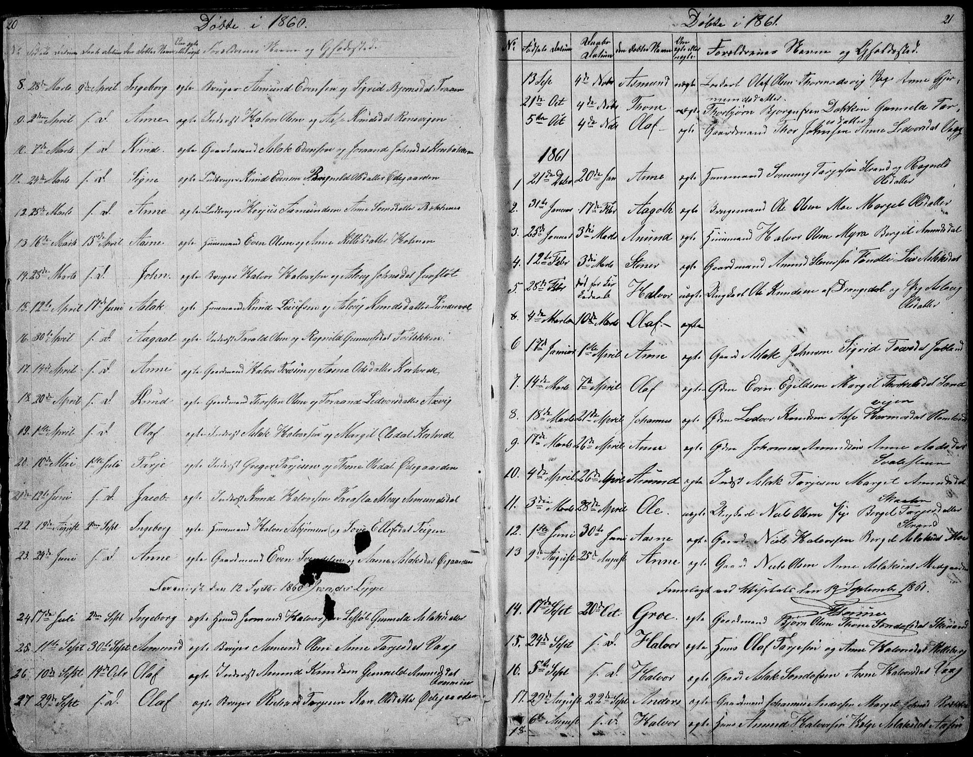 SAKO, Rauland kirkebøker, G/Ga/L0002: Klokkerbok nr. I 2, 1849-1935, s. 20-21
