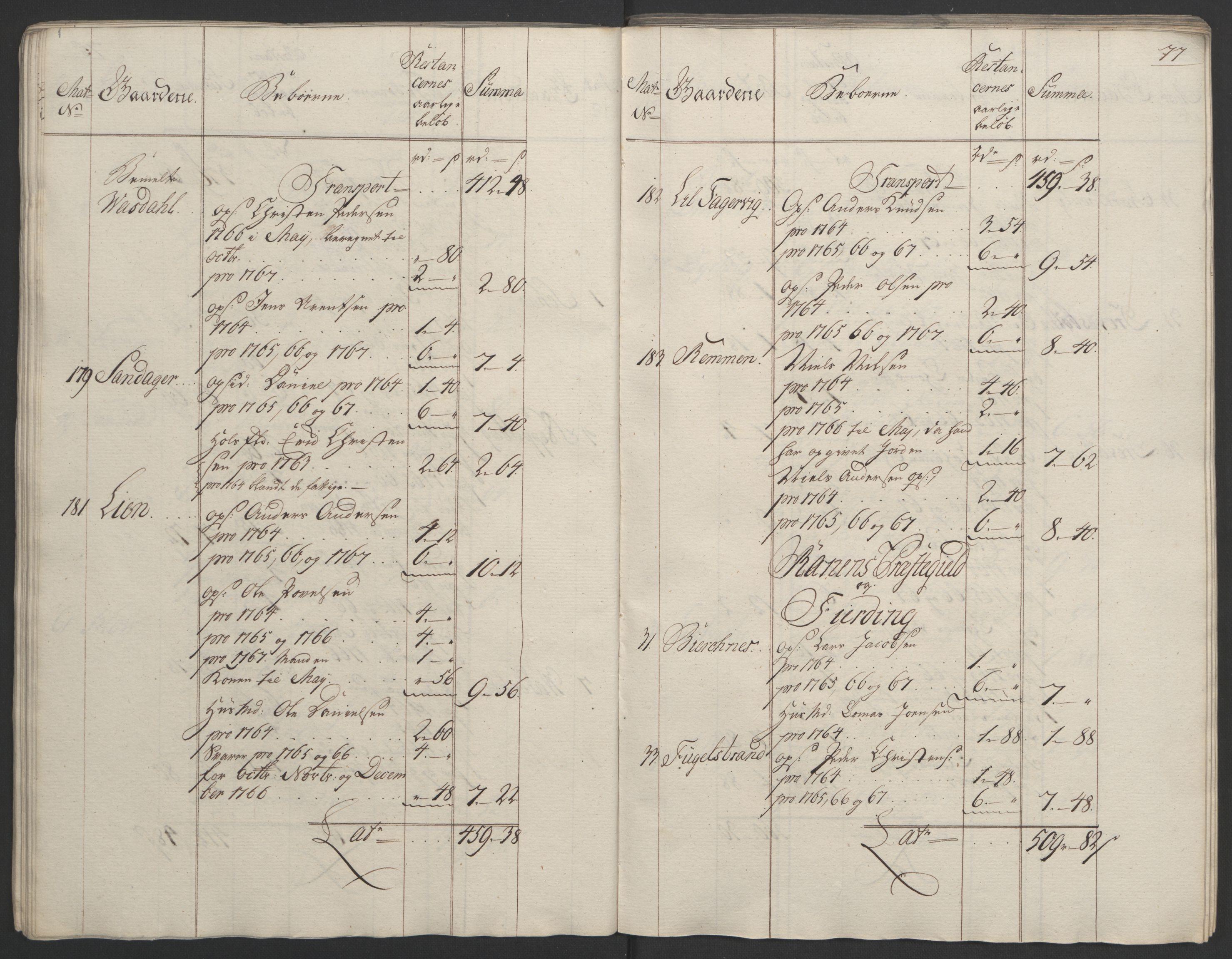 RA, Rentekammeret inntil 1814, Realistisk ordnet avdeling, Ol/L0023: [Gg 10]: Ekstraskatten, 23.09.1762. Helgeland (restanseregister), 1767-1772, s. 74