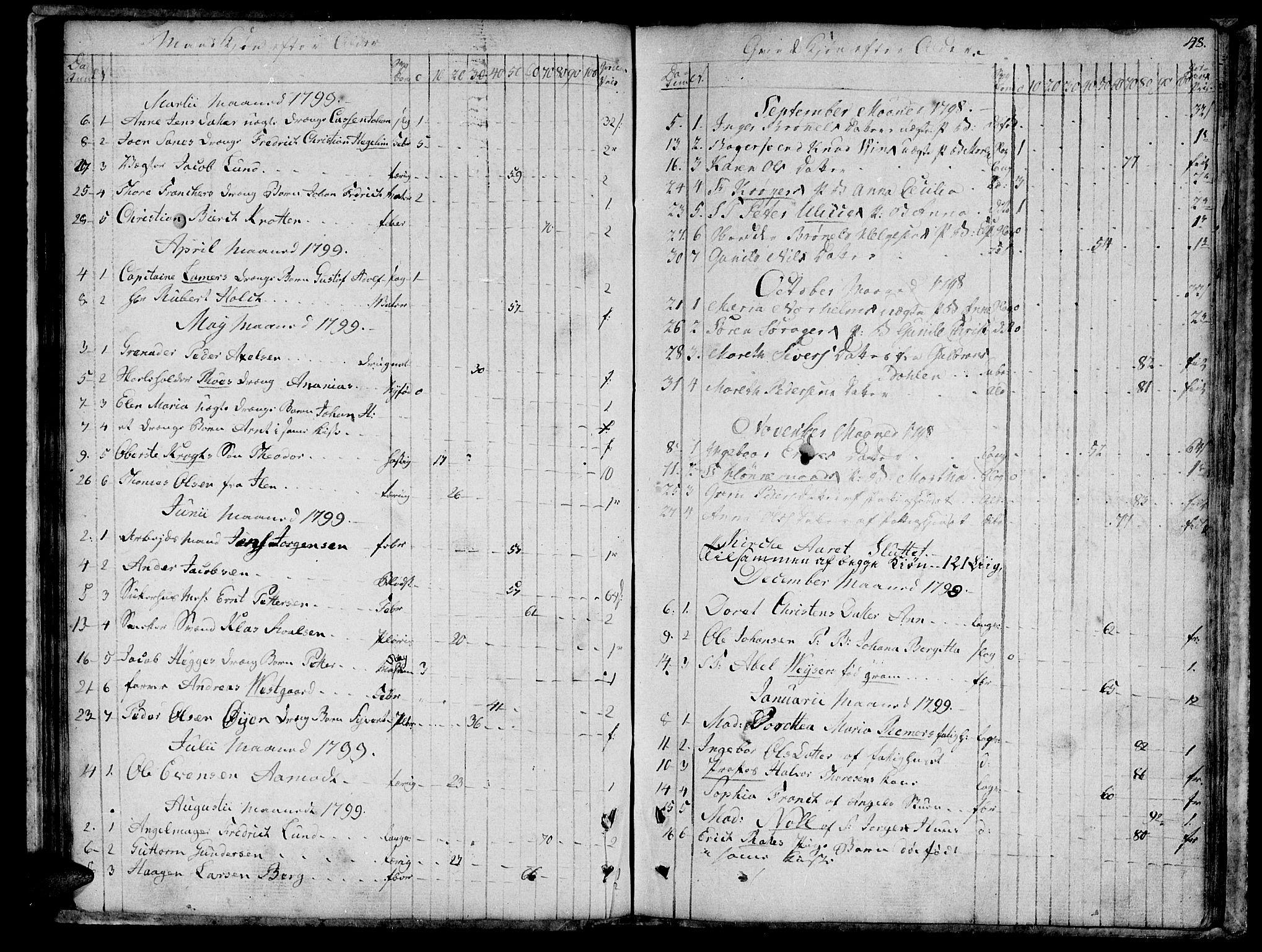 SAT, Ministerialprotokoller, klokkerbøker og fødselsregistre - Sør-Trøndelag, 601/L0040: Ministerialbok nr. 601A08, 1783-1818, s. 48