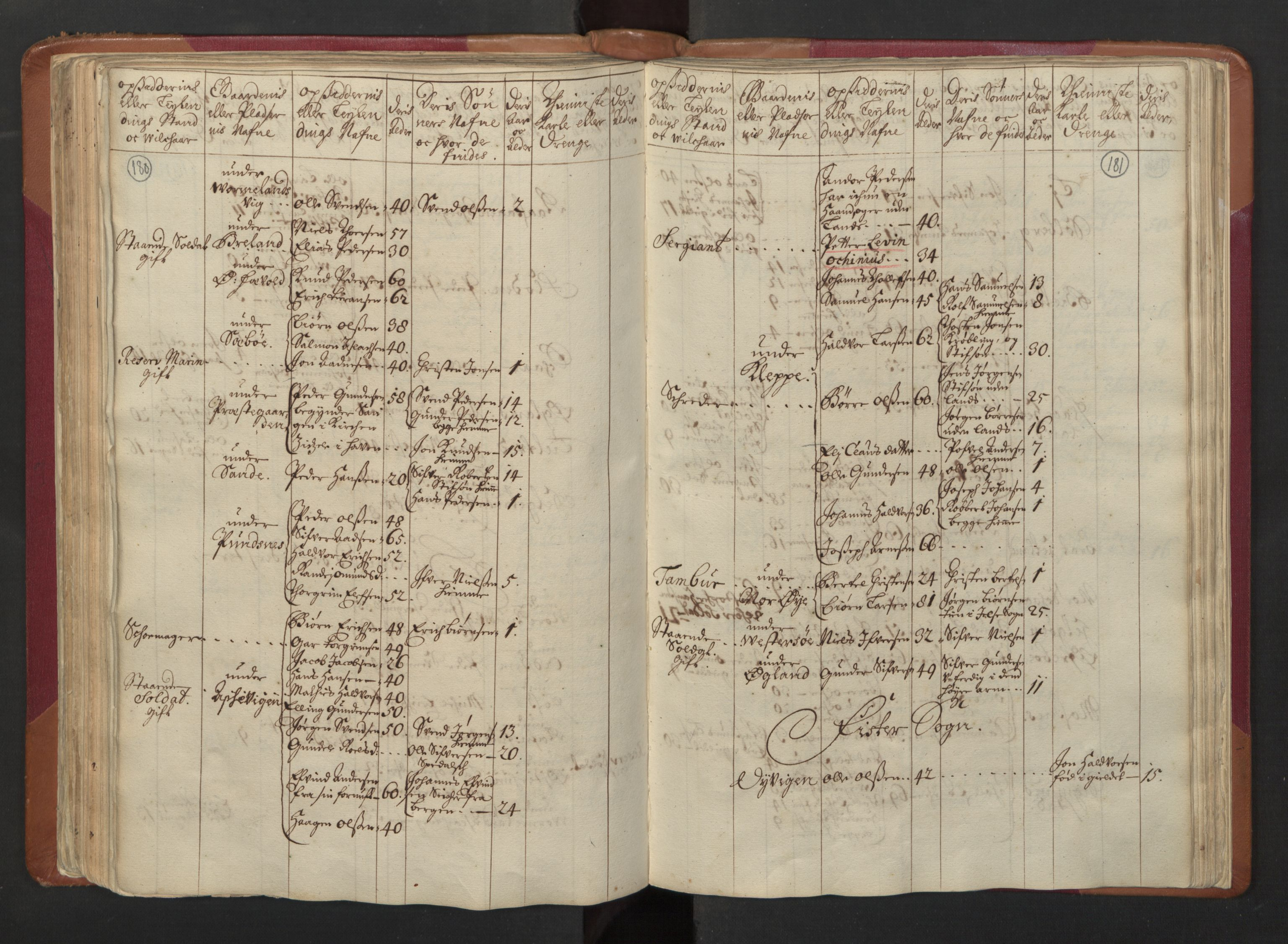 RA, Manntallet 1701, nr. 5: Ryfylke fogderi, 1701, s. 180-181