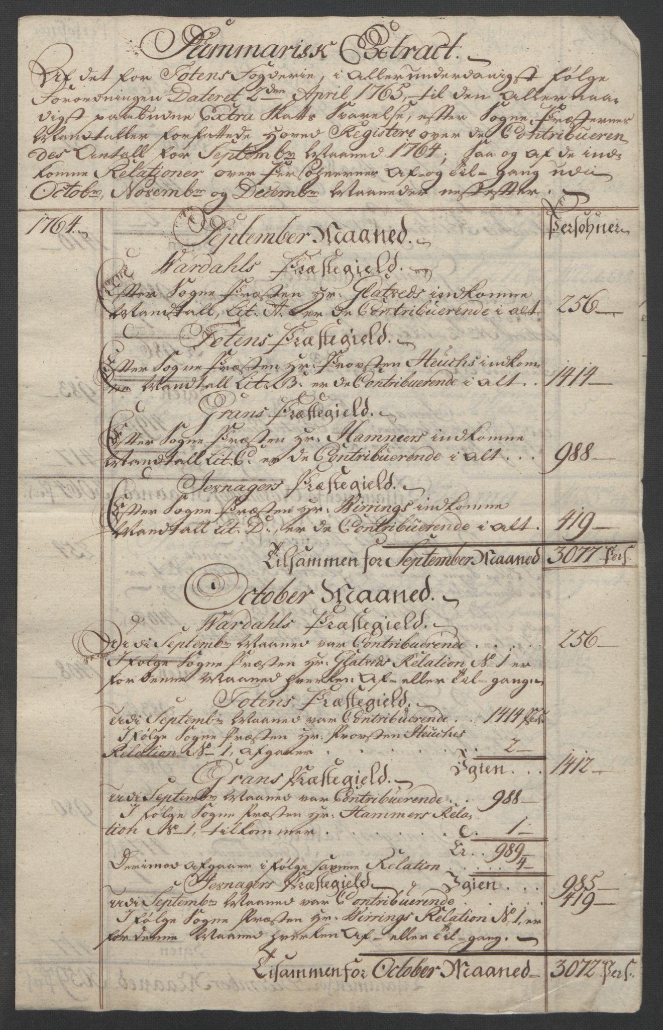 RA, Rentekammeret inntil 1814, Reviderte regnskaper, Fogderegnskap, R19/L1399: Fogderegnskap Toten, Hadeland og Vardal, 1762-1783, s. 79