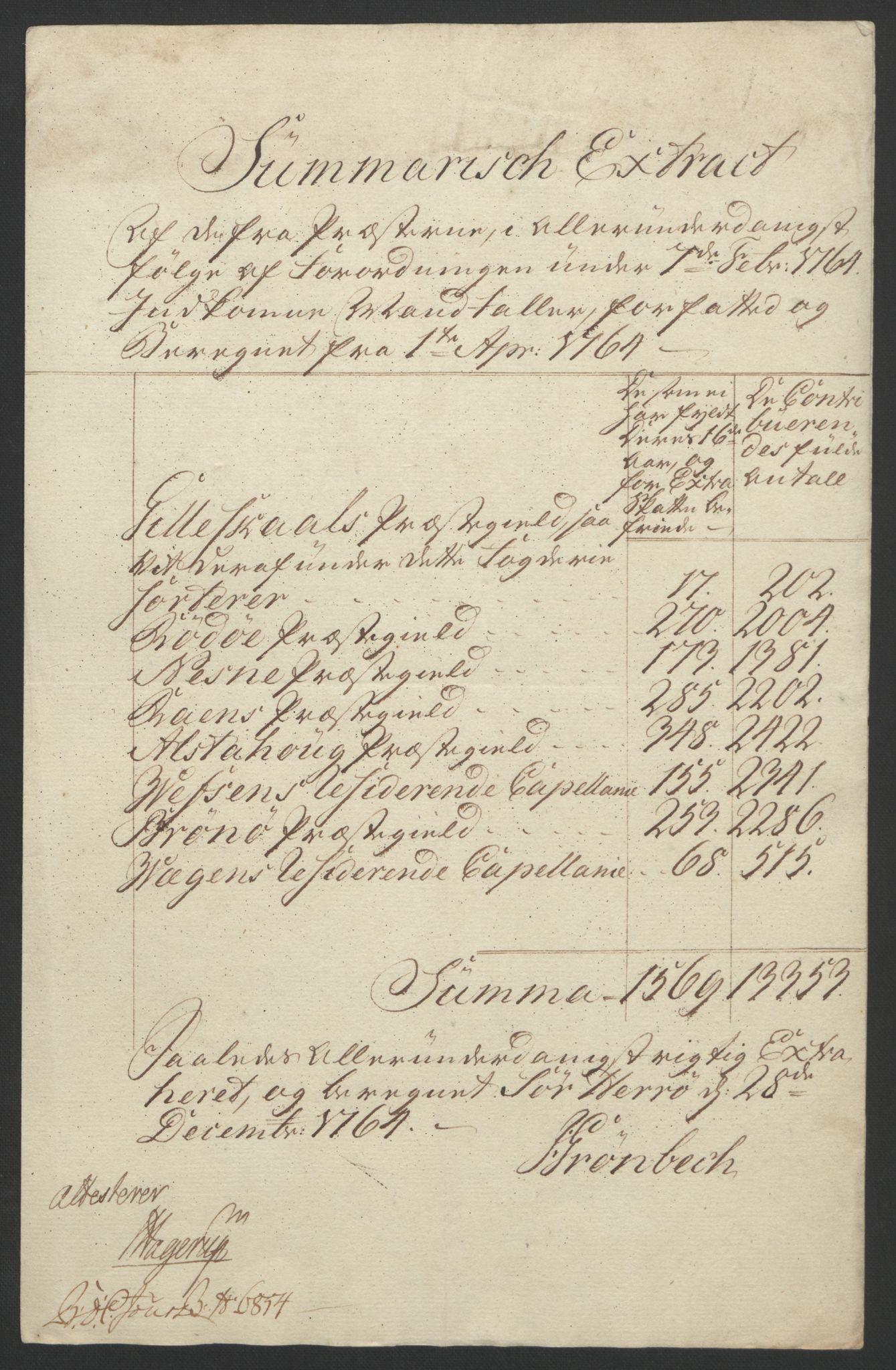 RA, Rentekammeret inntil 1814, Reviderte regnskaper, Fogderegnskap, R65/L4573: Ekstraskatten Helgeland, 1762-1772, s. 56