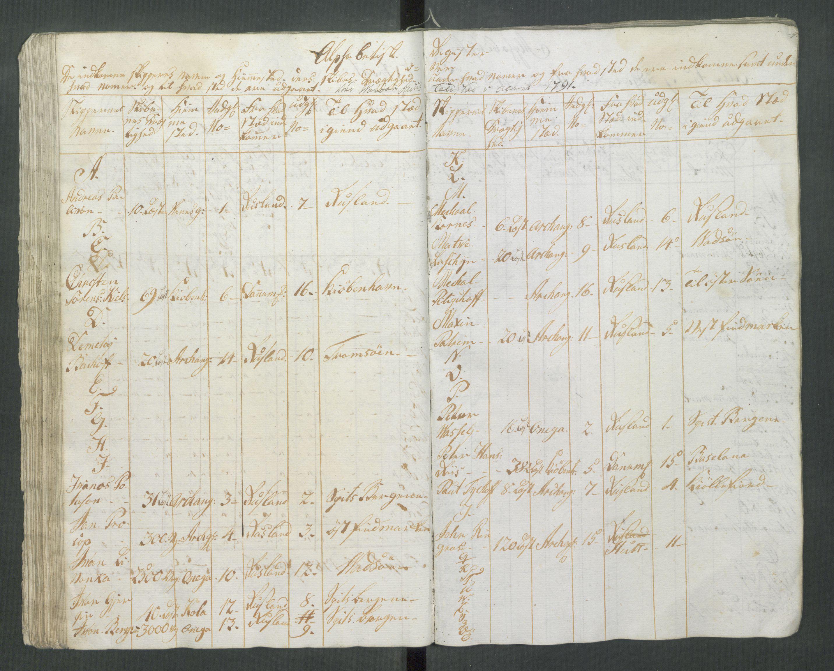 RA, Generaltollkammeret, tollregnskaper, R37/L0001: Tollregnskaper Vardø, 1789-1794, s. 43b-44a