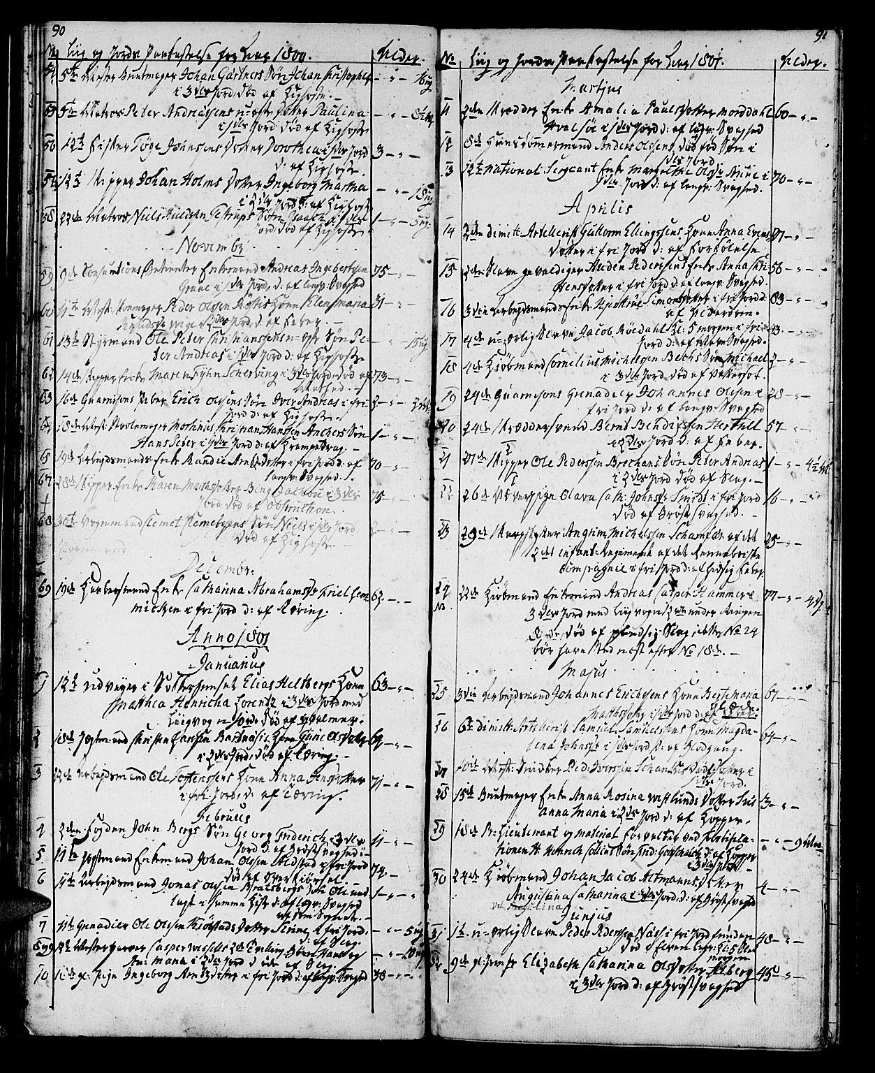 SAT, Ministerialprotokoller, klokkerbøker og fødselsregistre - Sør-Trøndelag, 602/L0134: Klokkerbok nr. 602C02, 1759-1812, s. 90-91