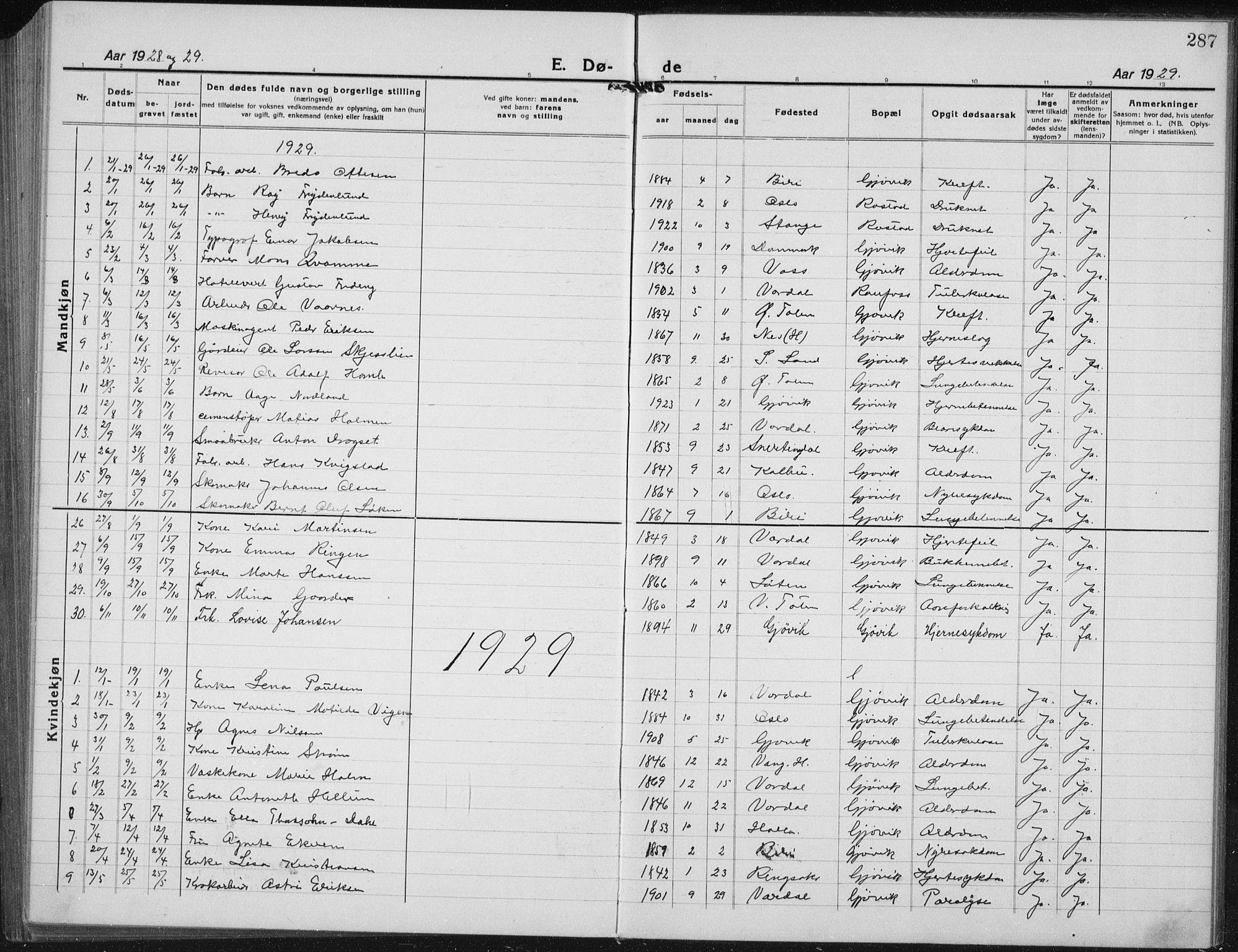 SAH, Vardal prestekontor, H/Ha/Hab/L0017: Klokkerbok nr. 17, 1922-1941, s. 287