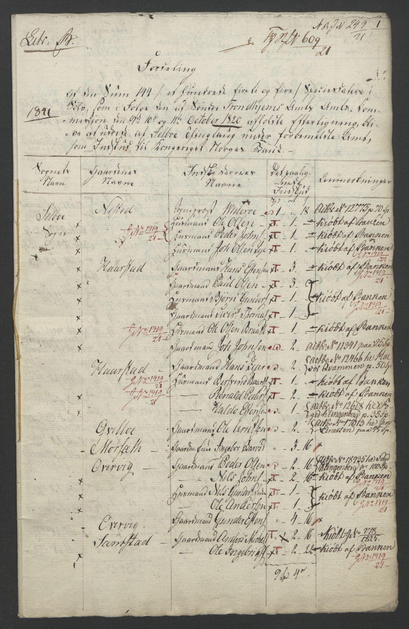 NOBA, Norges Bank/Sølvskatten 1816*, 1816-1821, s. 101