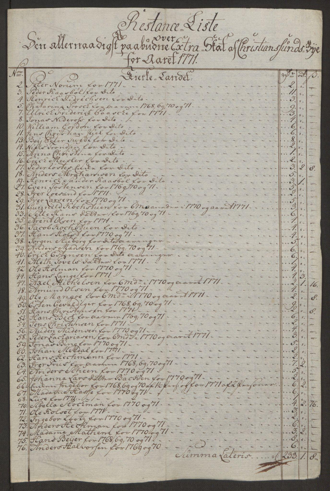 RA, Rentekammeret inntil 1814, Reviderte regnskaper, Byregnskaper, R/Rr/L0495: [R1] Kontribusjonsregnskap, 1762-1772, s. 259
