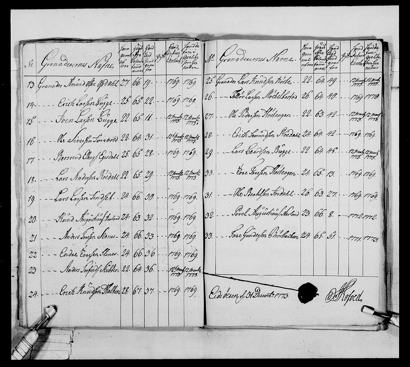 RA, Generalitets- og kommissariatskollegiet, Det kongelige norske kommissariatskollegium, E/Eh/L0076: 2. Trondheimske nasjonale infanteriregiment, 1766-1773, s. 282