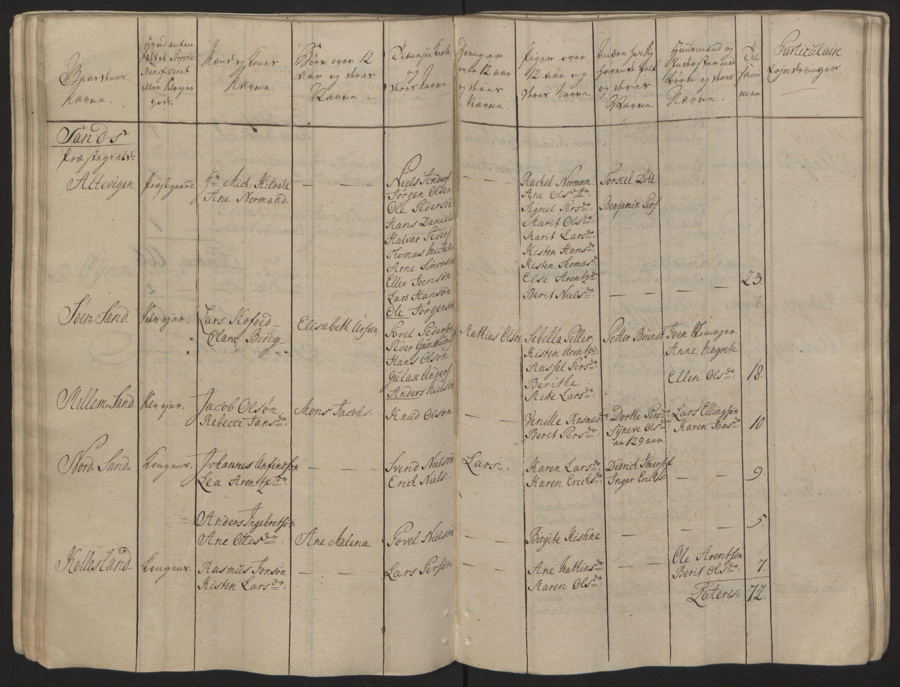 RA, Rentekammeret inntil 1814, Reviderte regnskaper, Fogderegnskap, R68/L4845: Ekstraskatten Senja og Troms, 1762-1765, s. 75