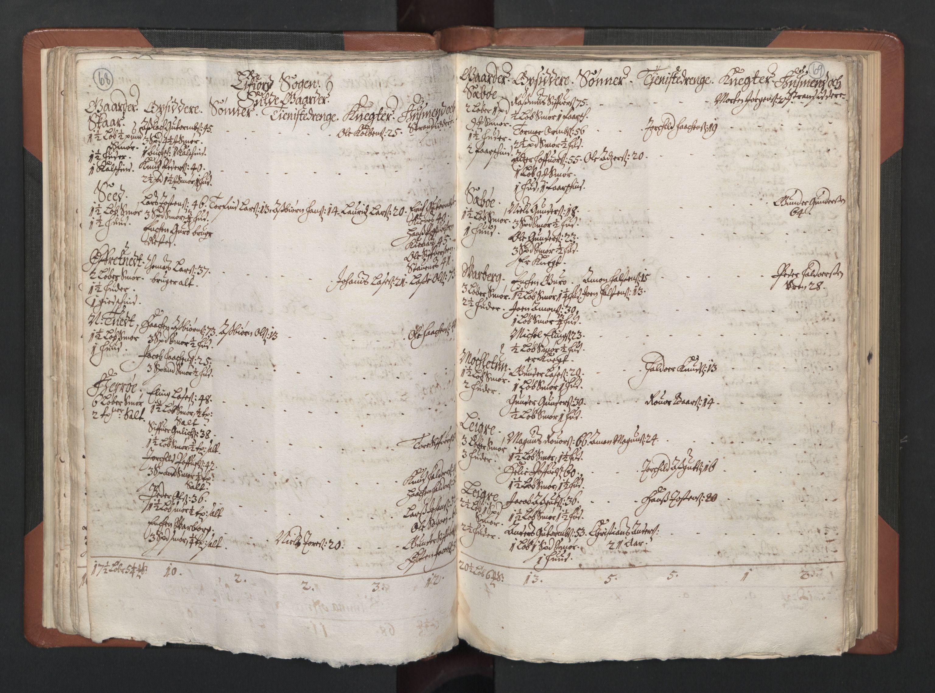 RA, Fogdenes og sorenskrivernes manntall 1664-1666, nr. 14: Hardanger len, Ytre Sogn fogderi og Indre Sogn fogderi, 1664-1665, s. 68-69