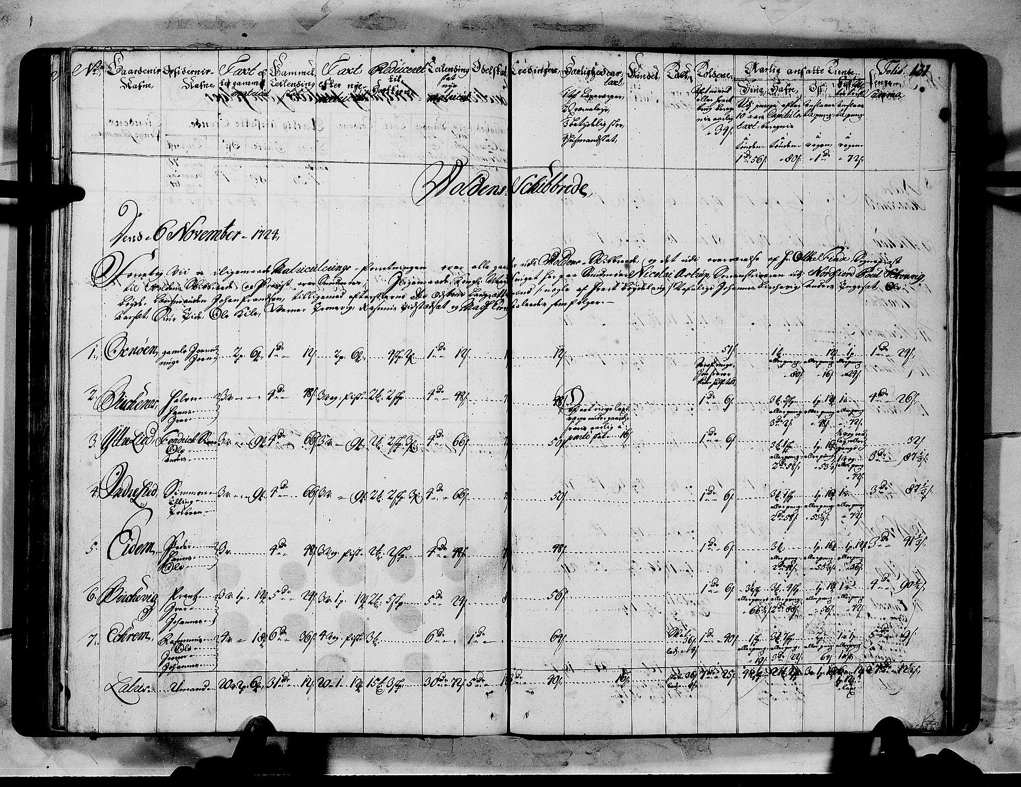 RA, Rentekammeret inntil 1814, Realistisk ordnet avdeling, N/Nb/Nbf/L0151: Sunnmøre matrikkelprotokoll, 1724, s. 130b-131a