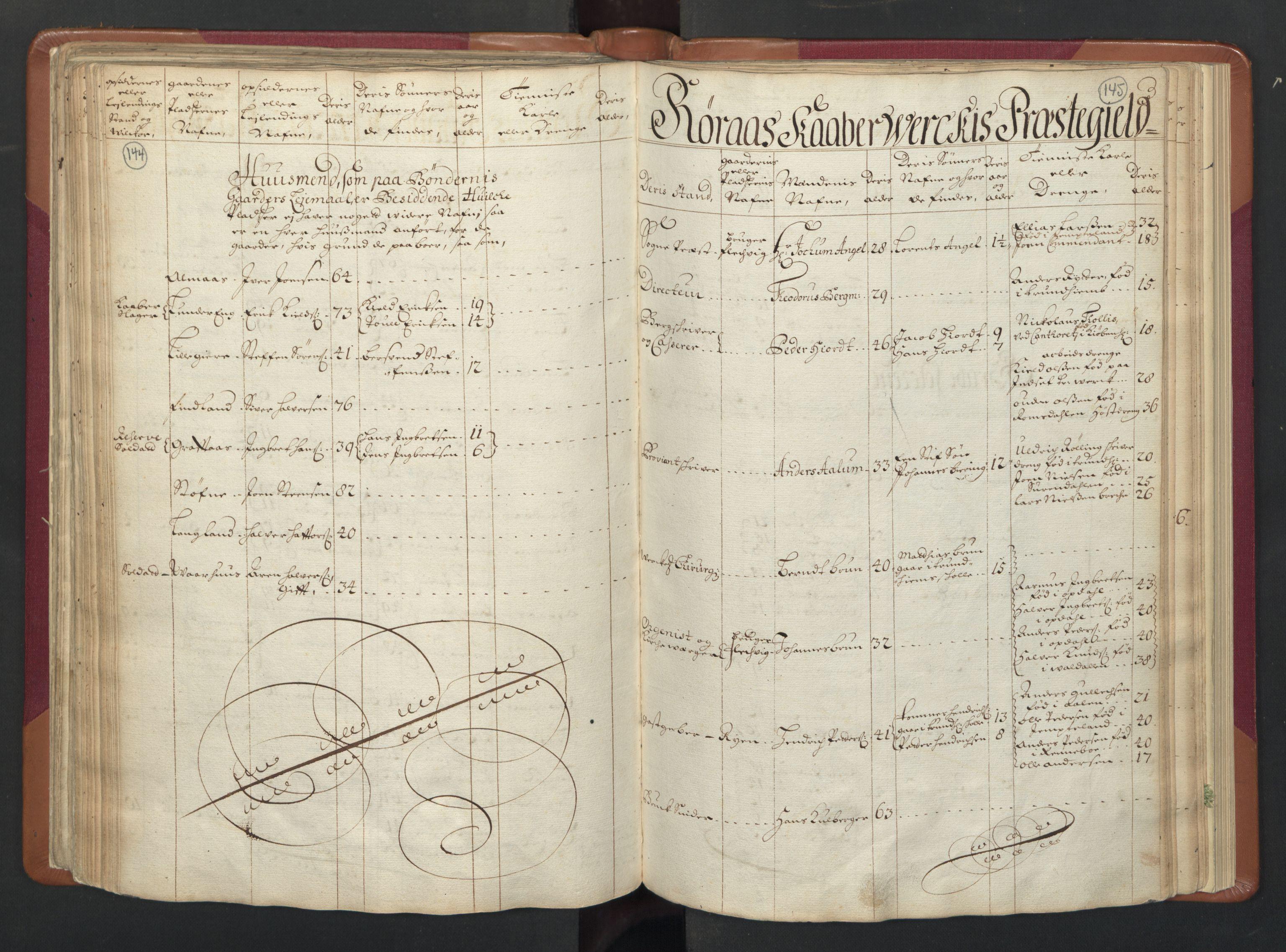 RA, Manntallet 1701, nr. 13: Orkdal fogderi og Gauldal fogderi med Røros kobberverk, 1701, s. 144-145