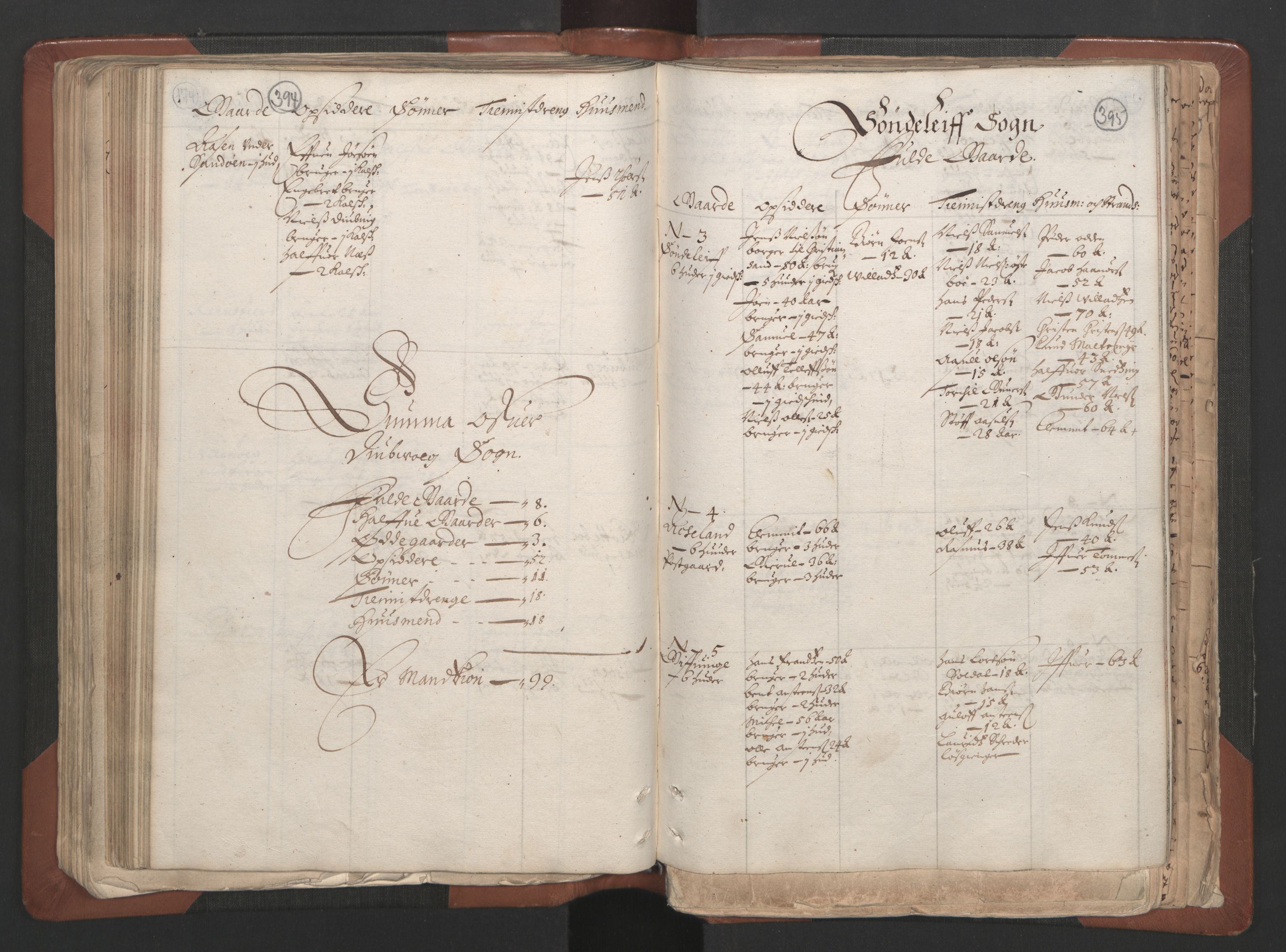 RA, Fogdenes og sorenskrivernes manntall 1664-1666, nr. 7: Nedenes fogderi, 1664-1666, s. 394-395