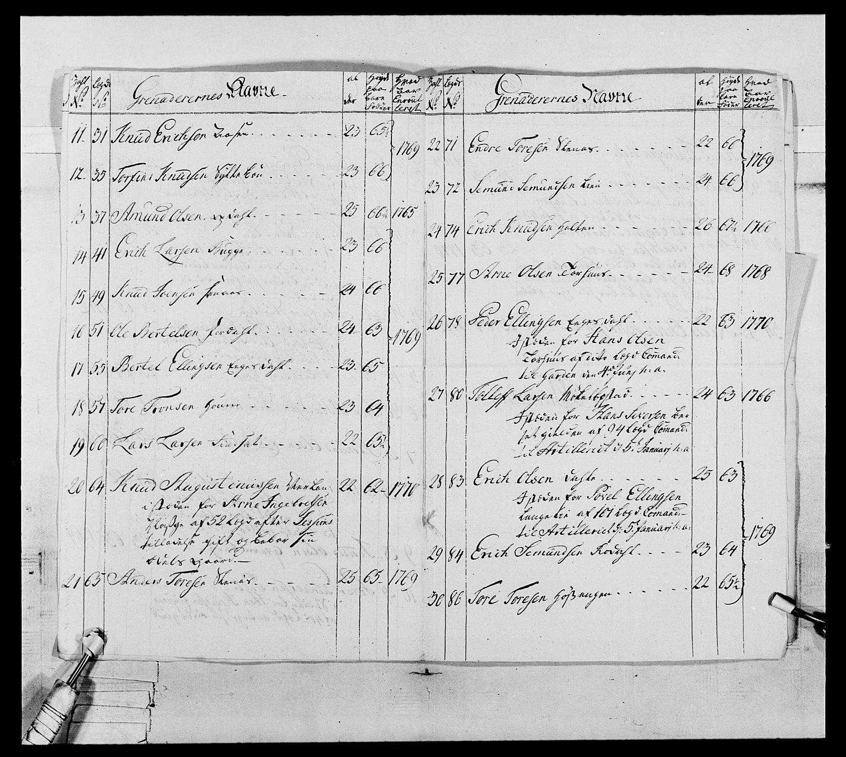 RA, Generalitets- og kommissariatskollegiet, Det kongelige norske kommissariatskollegium, E/Eh/L0076: 2. Trondheimske nasjonale infanteriregiment, 1766-1773, s. 125