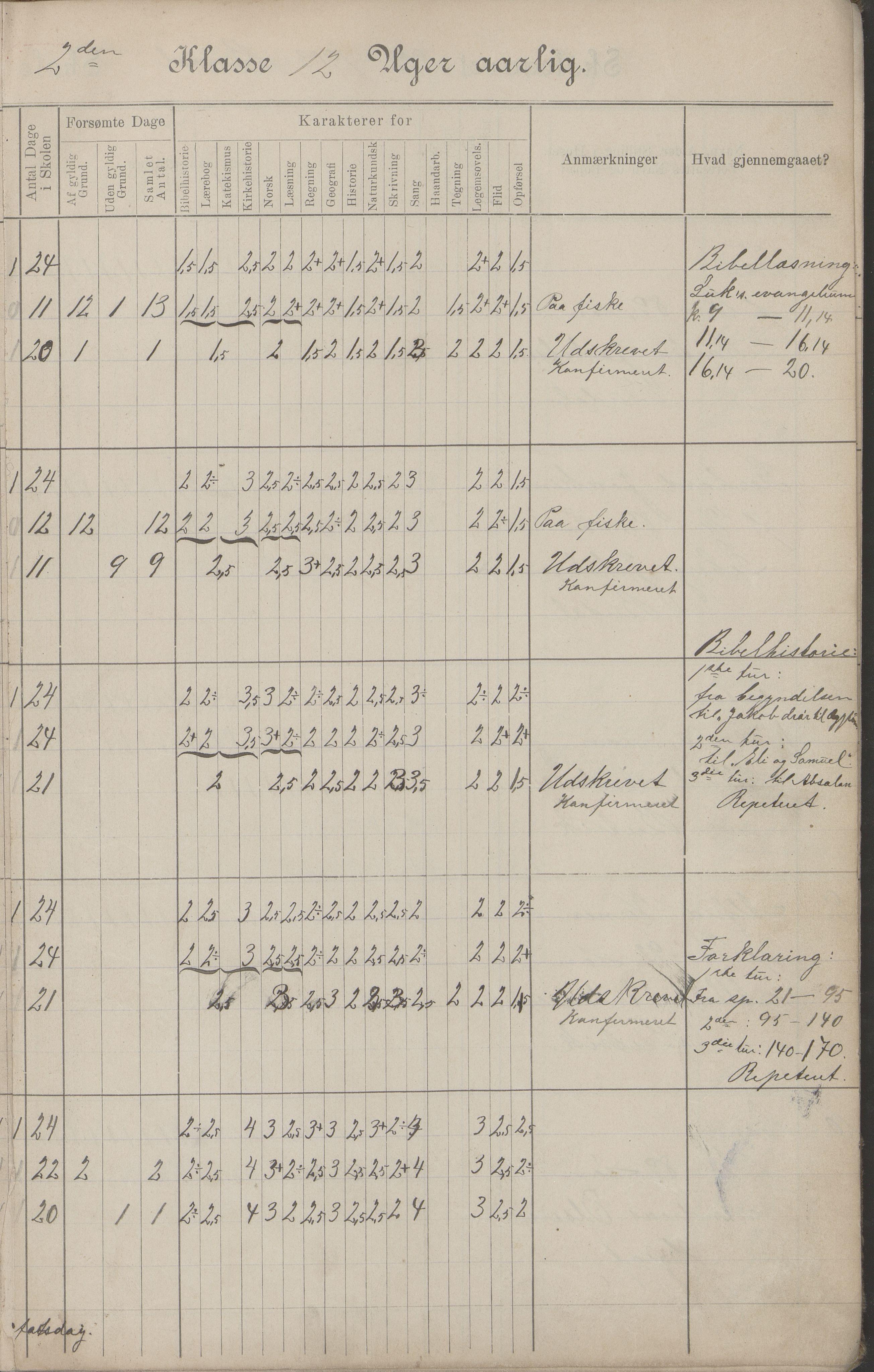AIN, Hadsel kommune. Budal skolekrets, G/L0001: Skoleprotokoll Budal skole, 1902-1917