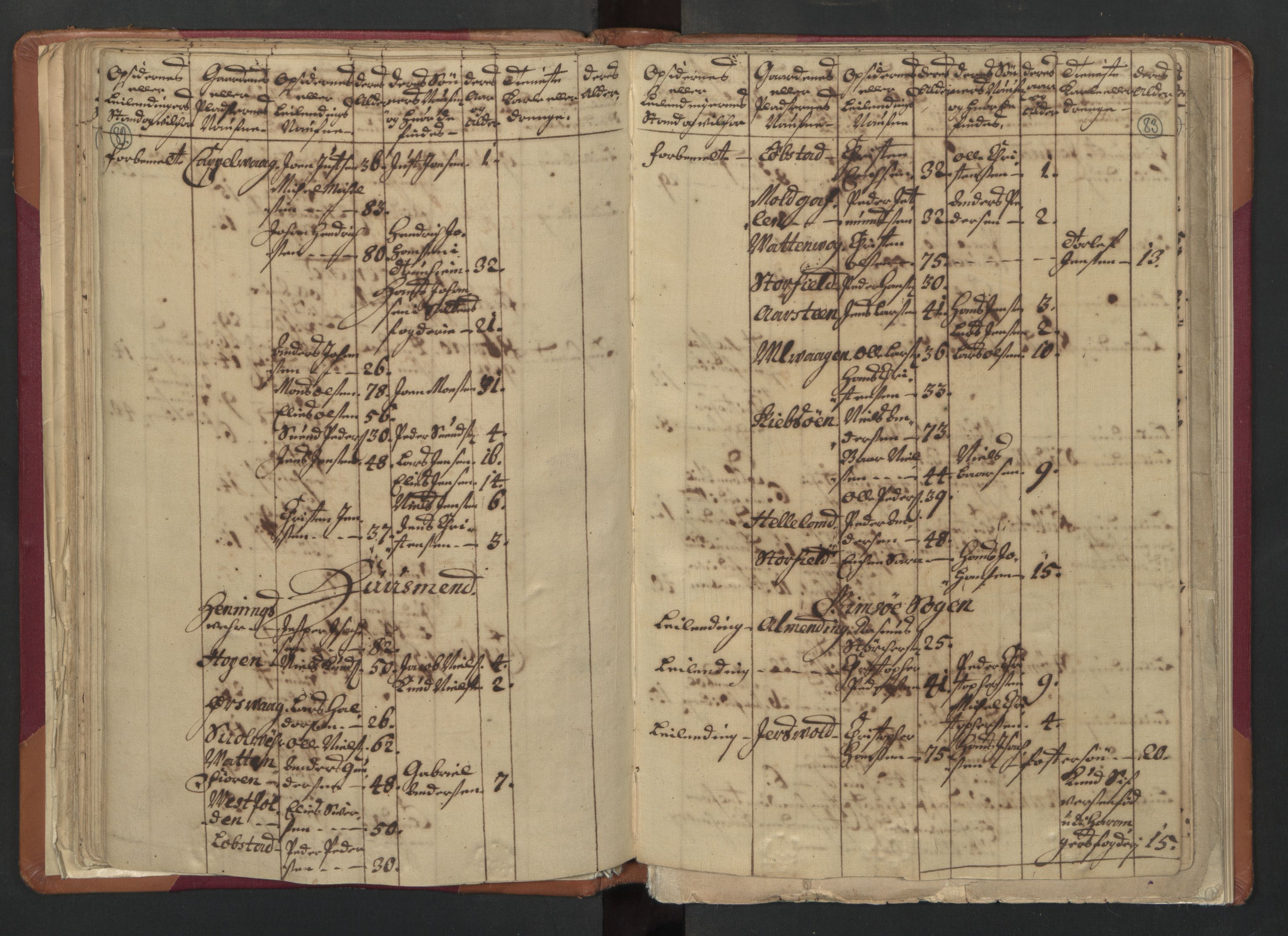 RA, Manntallet 1701, nr. 18: Vesterålen, Andenes og Lofoten fogderi, 1701, s. 82-83