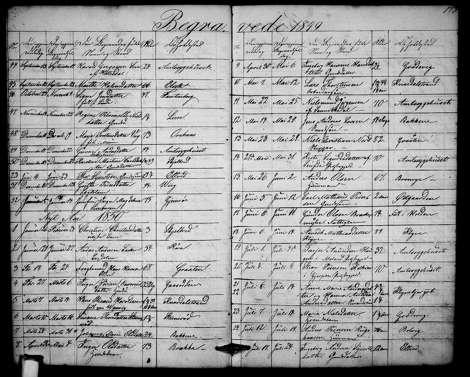 SAKO, Solum kirkebøker, G/Ga/L0003: Klokkerbok nr. I 3, 1848-1859, s. 173