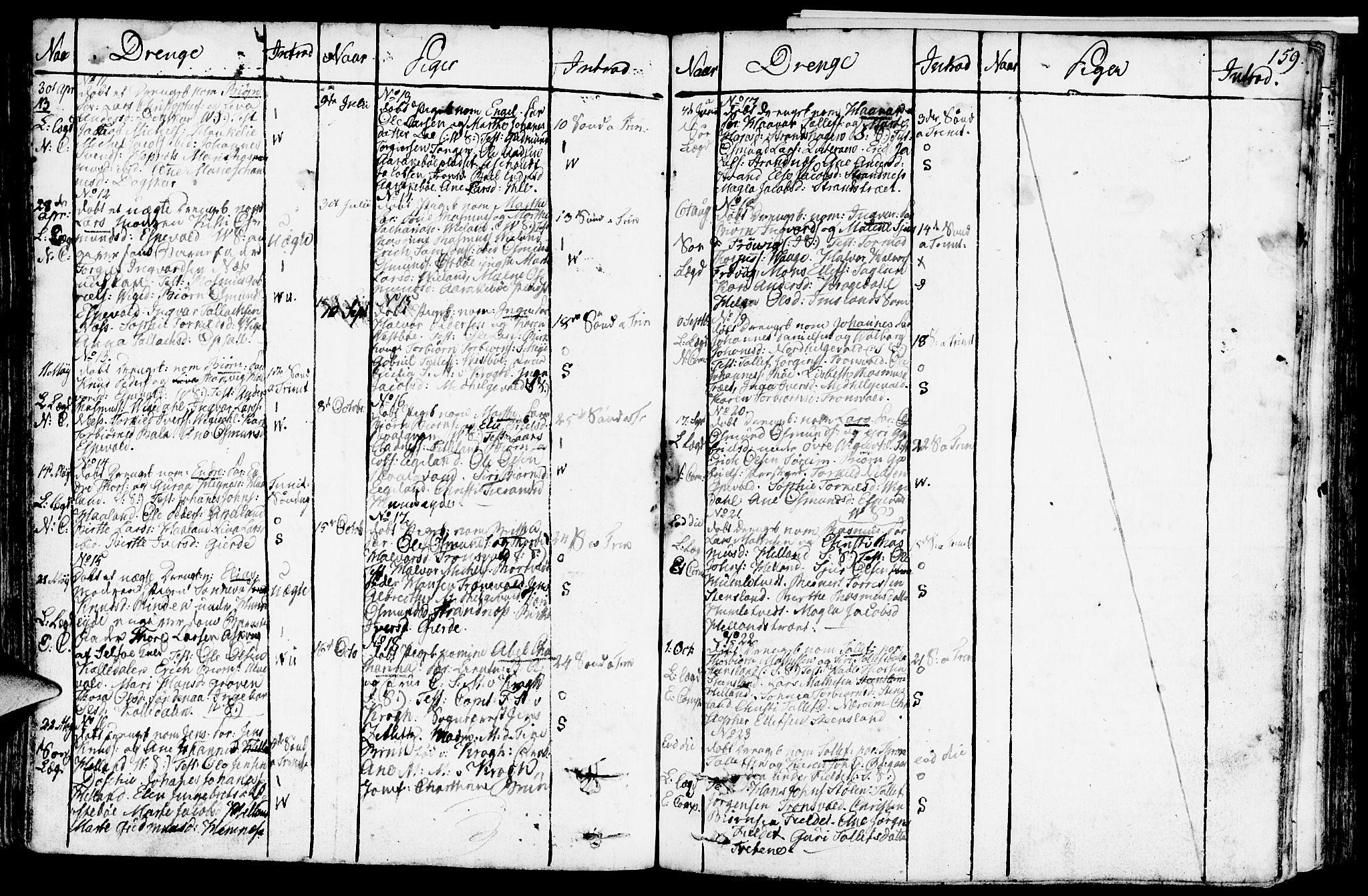 SAST, Vikedal sokneprestkontor, IV: Ministerialbok nr. A 2, 1779-1817, s. 159
