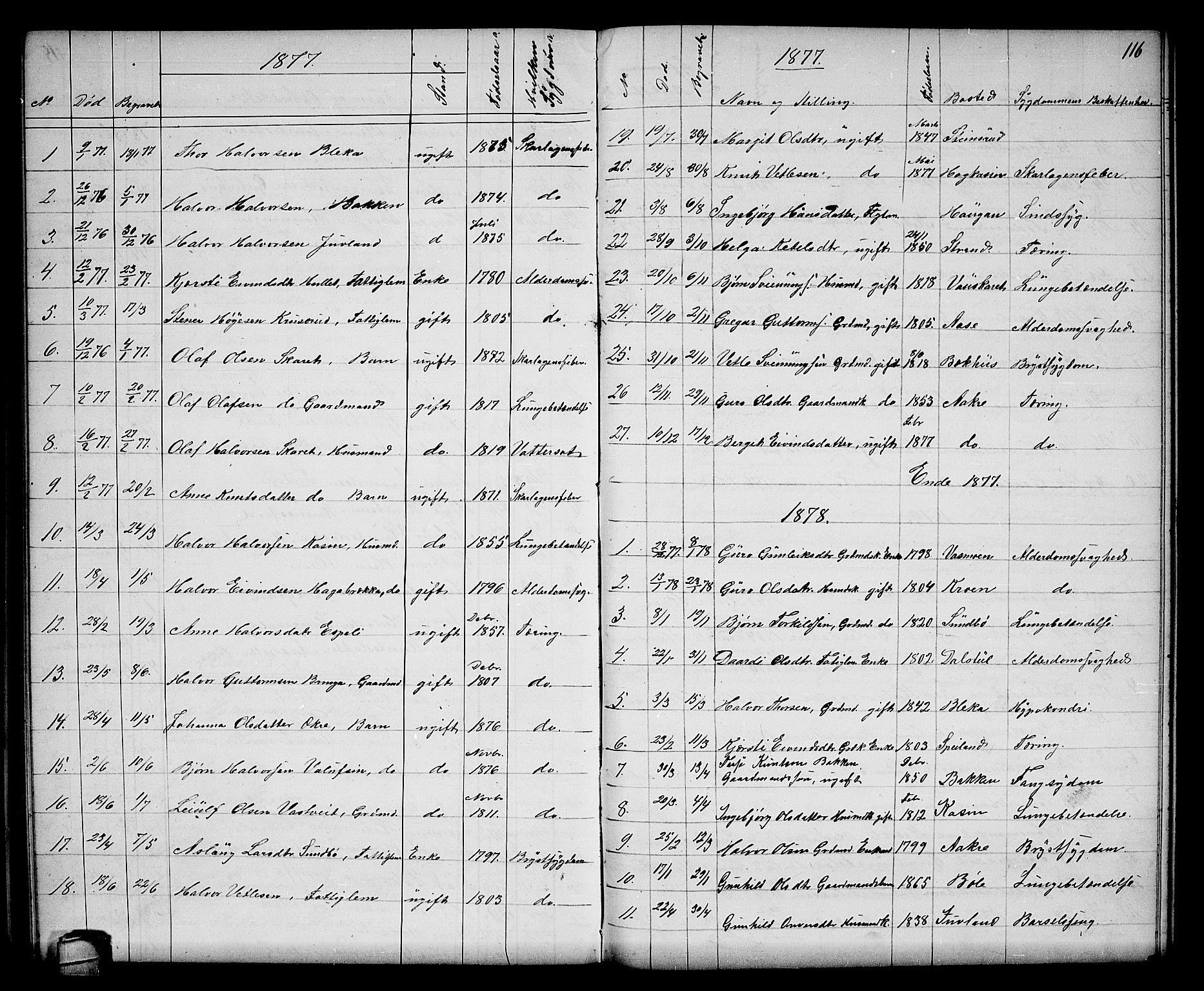 SAKO, Seljord kirkebøker, G/Gb/L0003: Klokkerbok nr. II 3, 1863-1884, s. 116