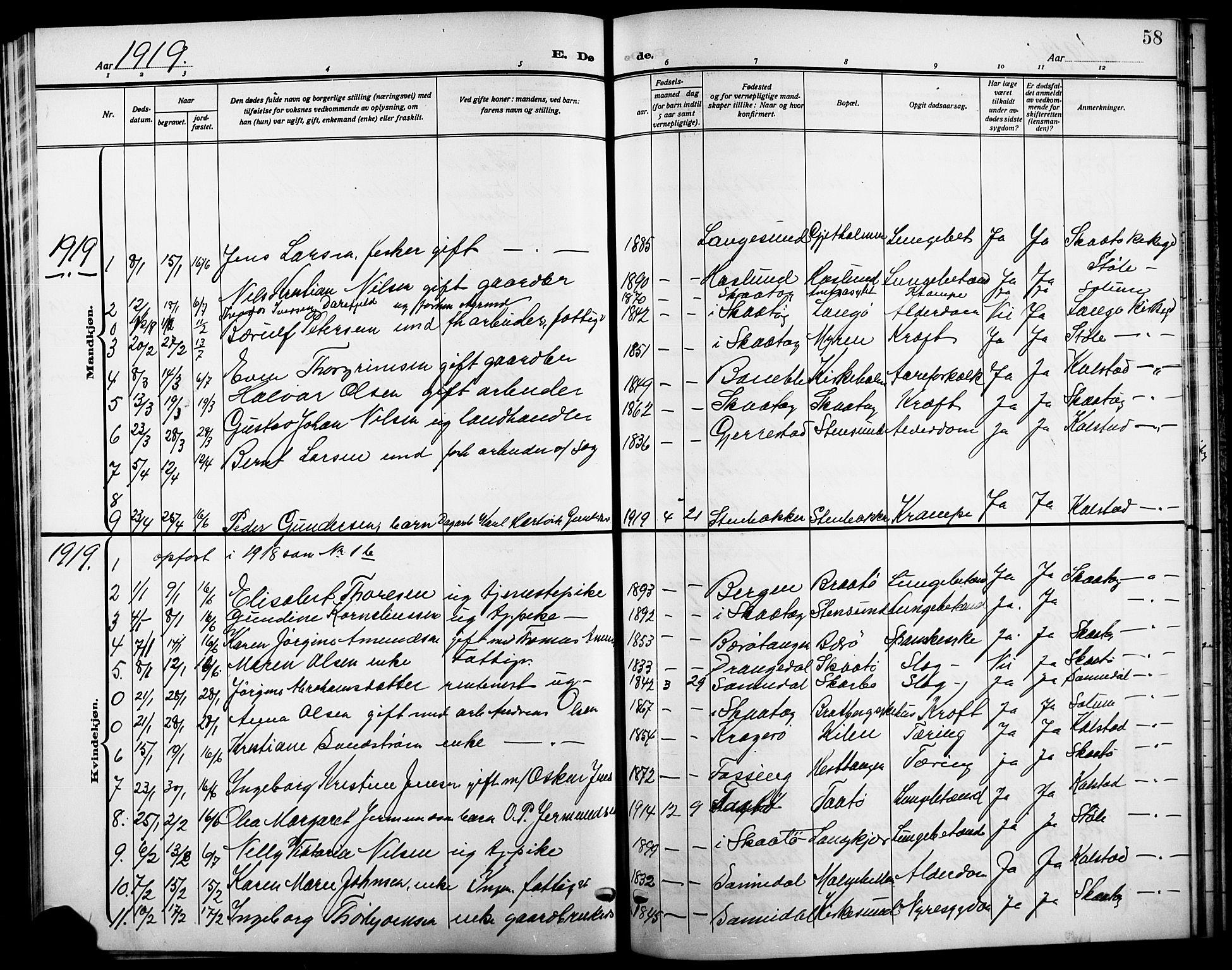 SAKO, Skåtøy kirkebøker, G/Ga/L0005: Klokkerbok nr. I 5, 1915-1925, s. 58