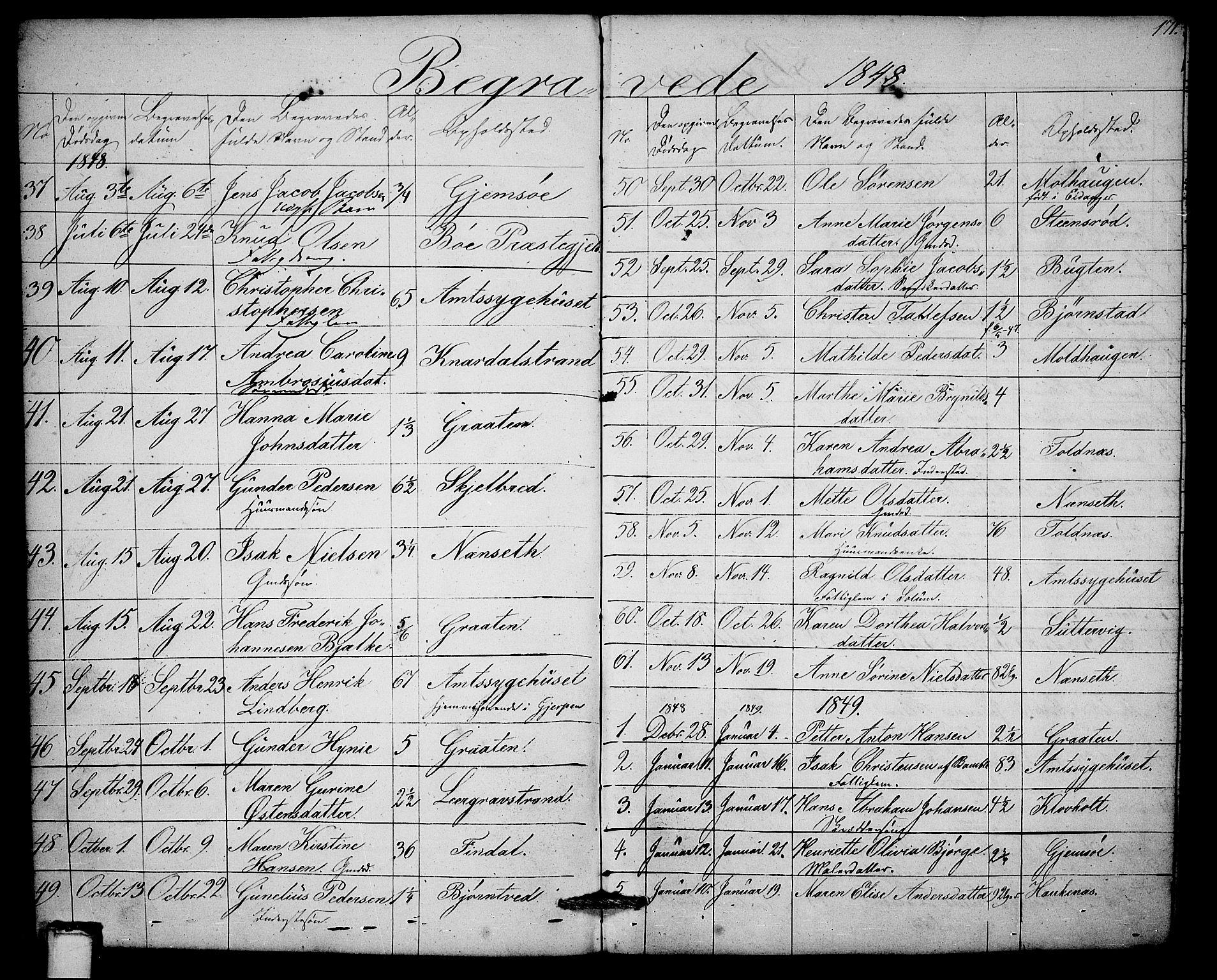 SAKO, Solum kirkebøker, G/Ga/L0003: Klokkerbok nr. I 3, 1848-1859, s. 171