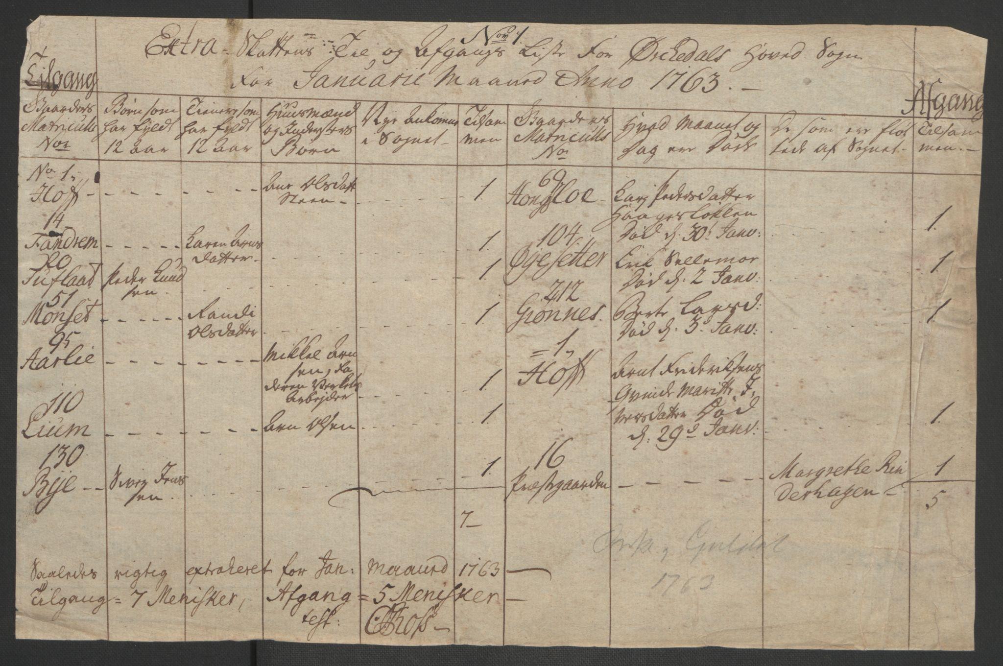 RA, Rentekammeret inntil 1814, Realistisk ordnet avdeling, Ol/L0021: [Gg 10]: Ekstraskatten, 23.09.1762. Orkdal og Gauldal, 1762-1767, s. 250