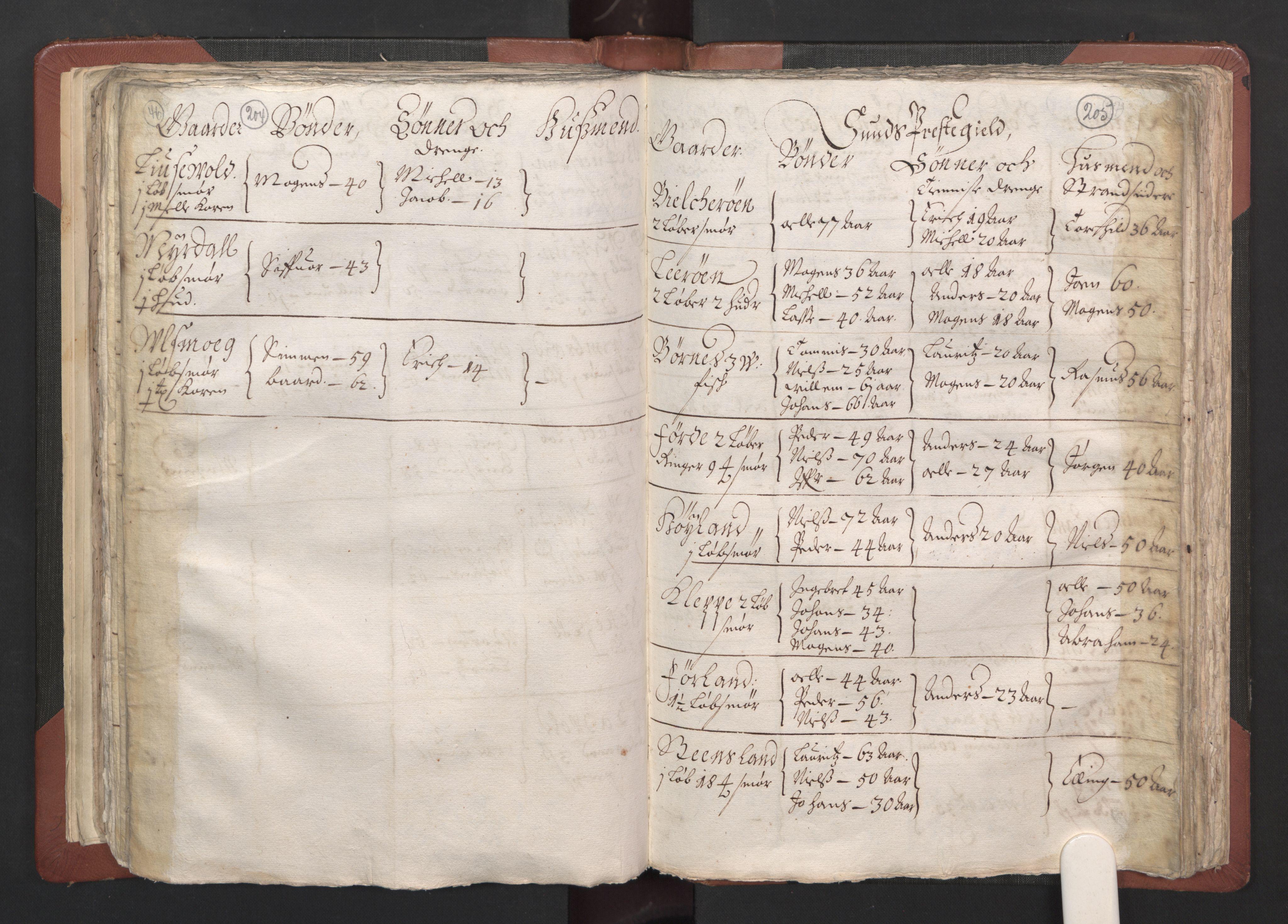 RA, Fogdenes og sorenskrivernes manntall 1664-1666, nr. 13: Nordhordland fogderi og Sunnhordland fogderi, 1665, s. 204-205
