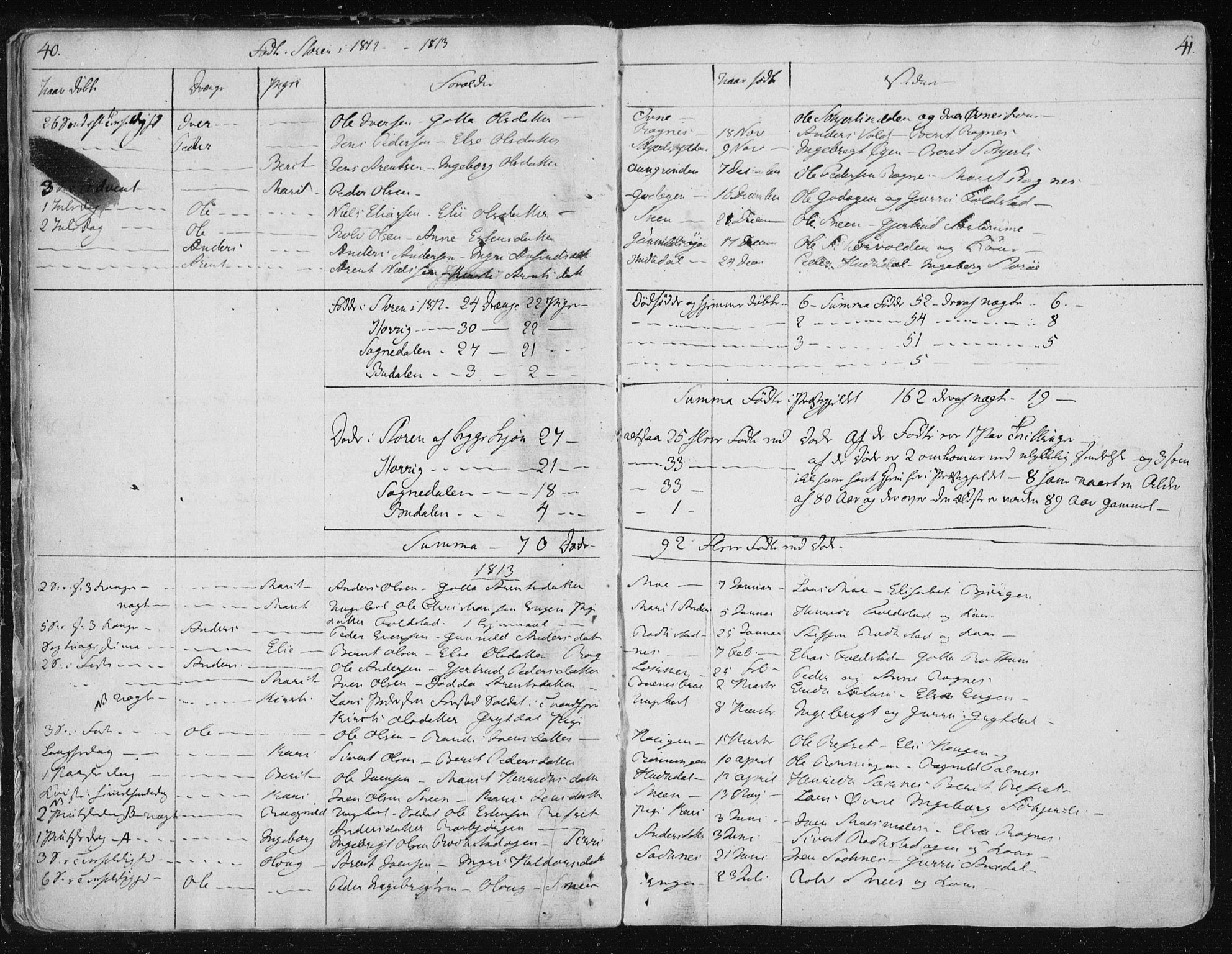 SAT, Ministerialprotokoller, klokkerbøker og fødselsregistre - Sør-Trøndelag, 687/L0992: Ministerialbok nr. 687A03 /1, 1788-1815, s. 40-41