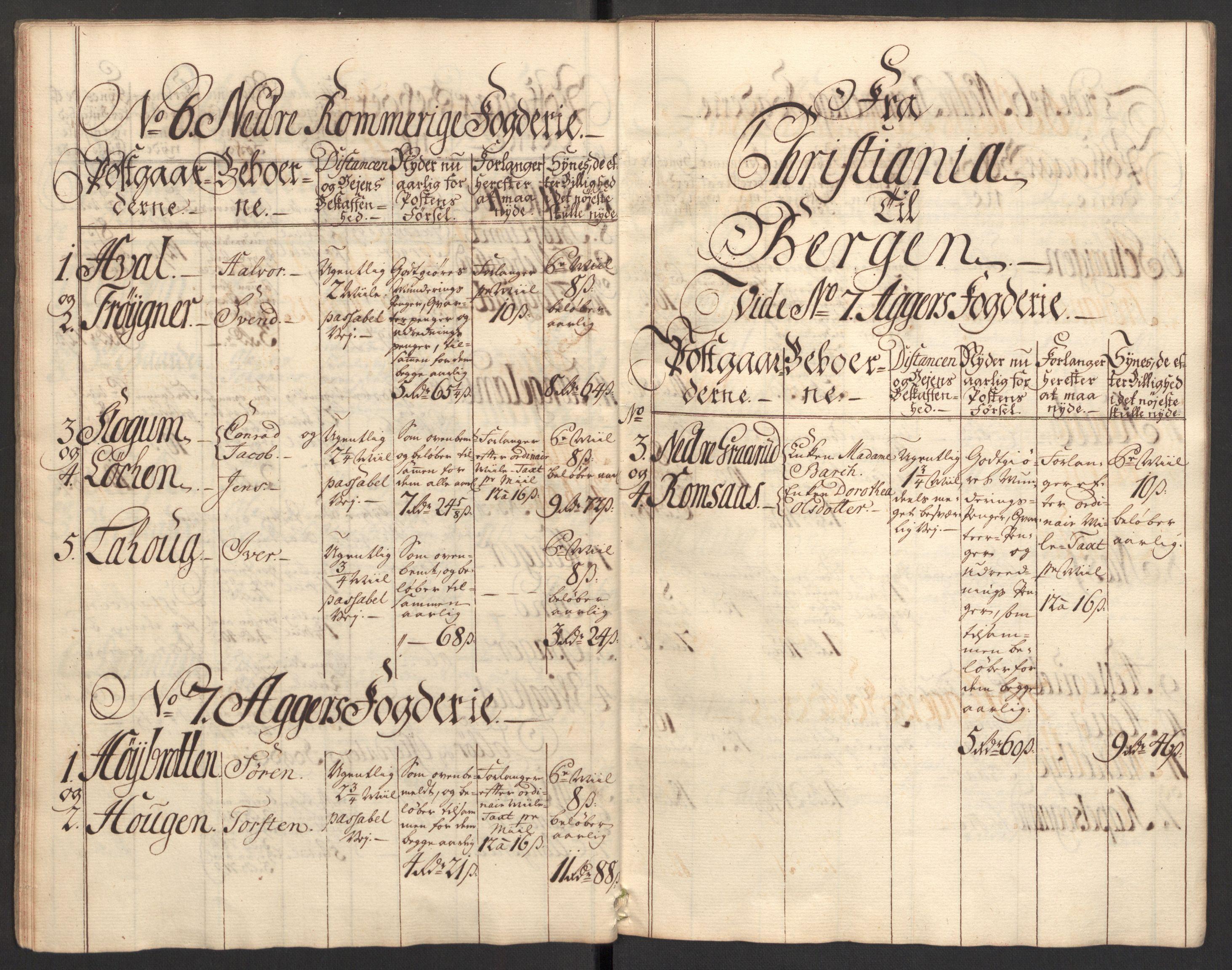 RA, Generalpostdireksjonen 1719-1814, E/L0025: Fortegnelse og forklaringer om postturene i Norge, 1752-1754, s. 11