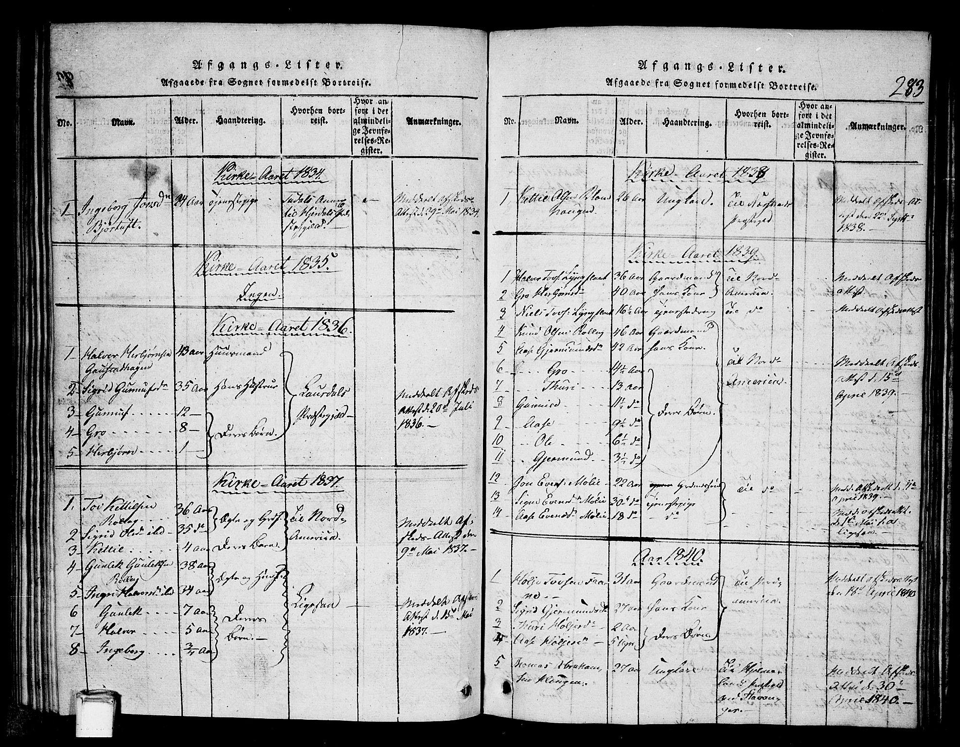 SAKO, Tinn kirkebøker, G/Gb/L0001: Klokkerbok nr. II 1 /1, 1815-1850, s. 283