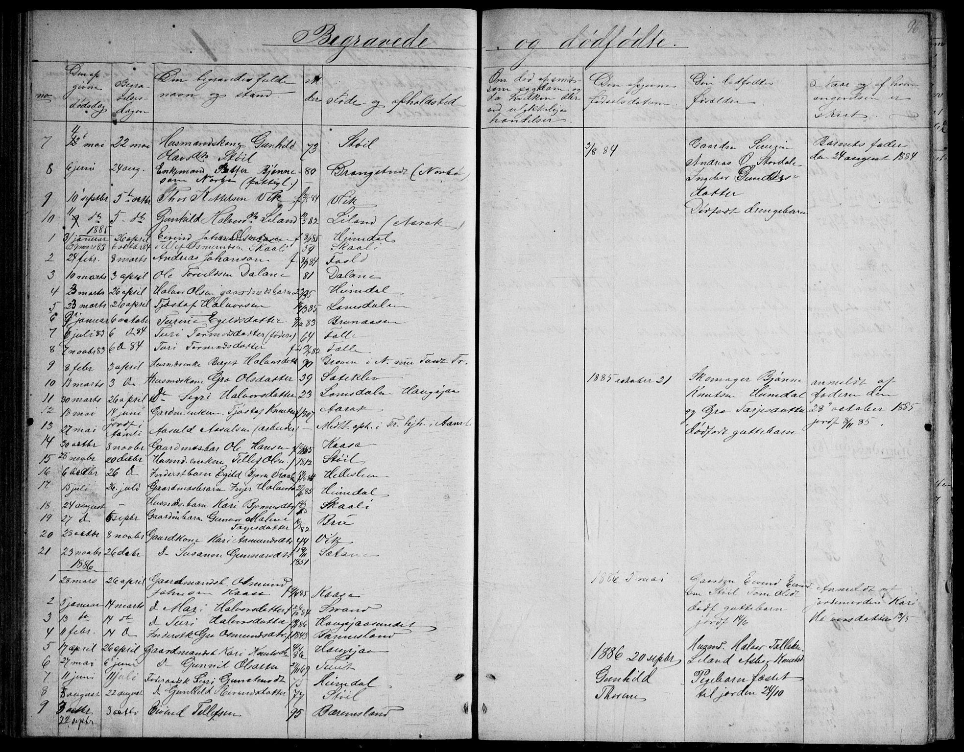 SAKO, Nissedal kirkebøker, G/Gb/L0002: Klokkerbok nr. II 2, 1863-1892, s. 96