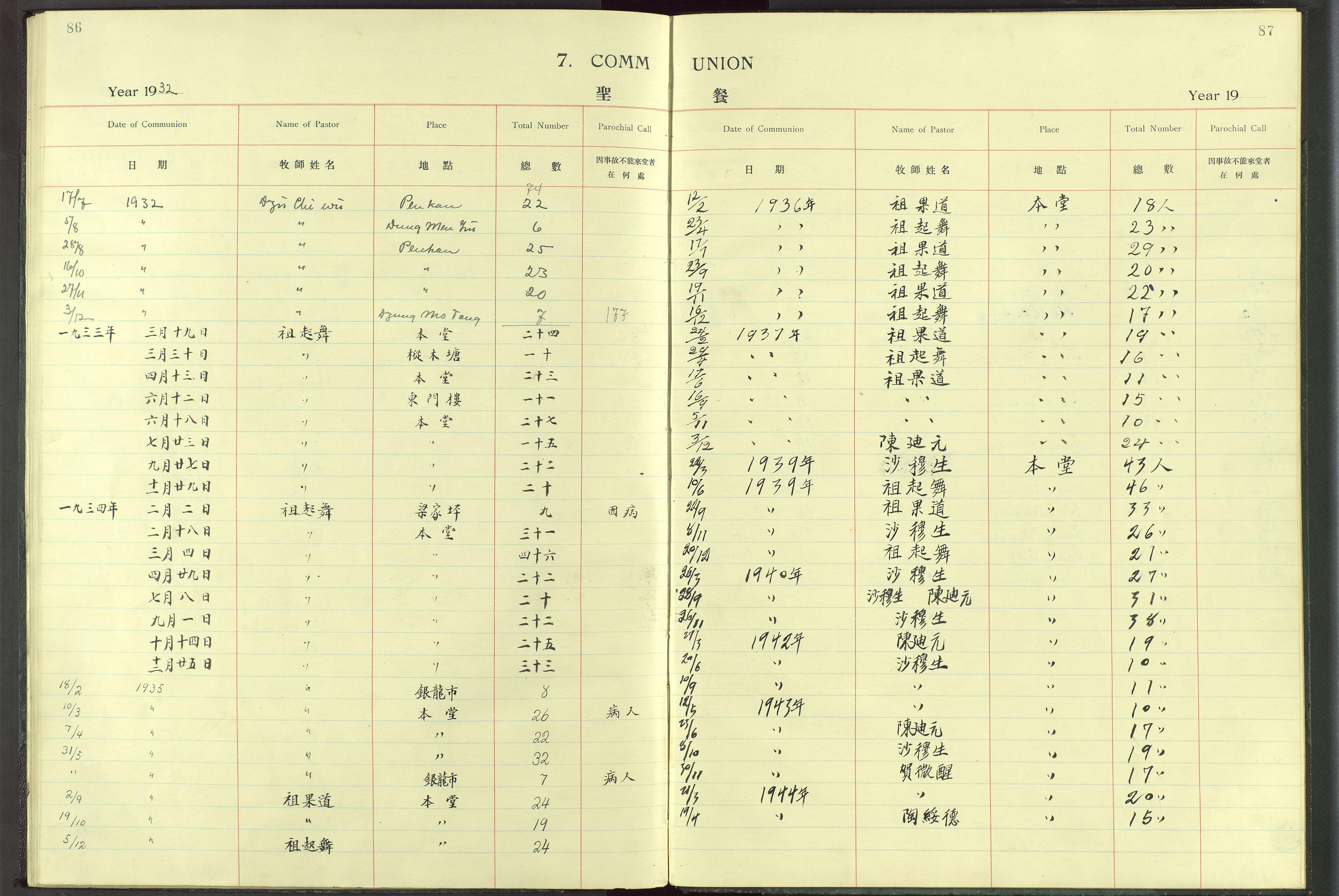 VID, Det Norske Misjonsselskap - utland - Kina (Hunan), Dm/L0017: Ministerialbok nr. -, 1913-1948, s. 86-87