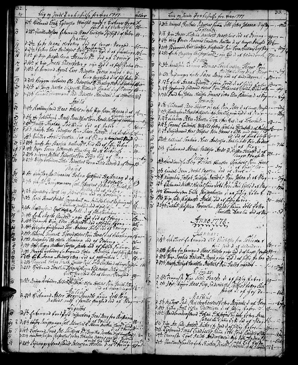 SAT, Ministerialprotokoller, klokkerbøker og fødselsregistre - Sør-Trøndelag, 602/L0134: Klokkerbok nr. 602C02, 1759-1812, s. 32-33