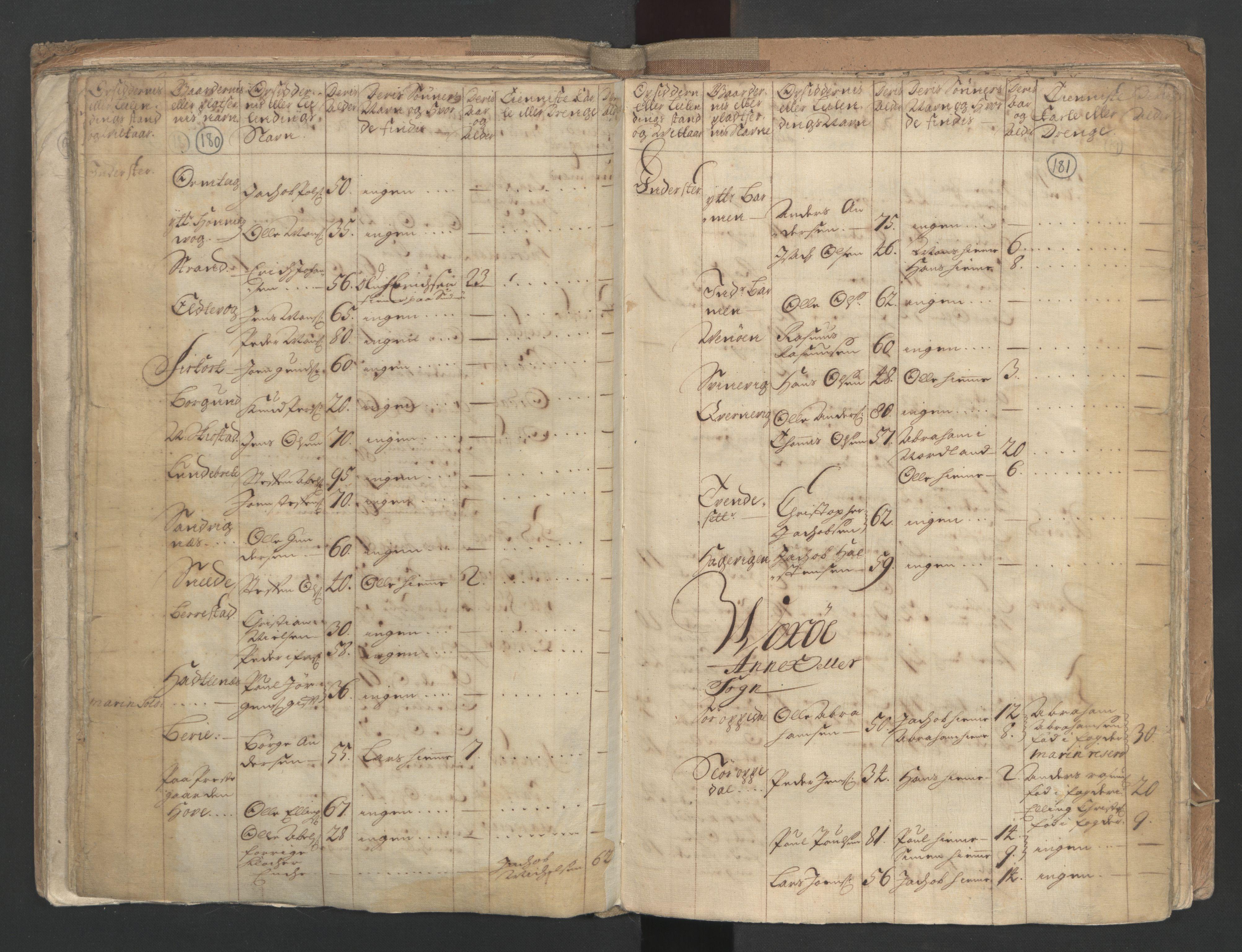 RA, Manntallet 1701, nr. 9: Sunnfjord fogderi, Nordfjord fogderi og Svanø birk, 1701, s. 180-181