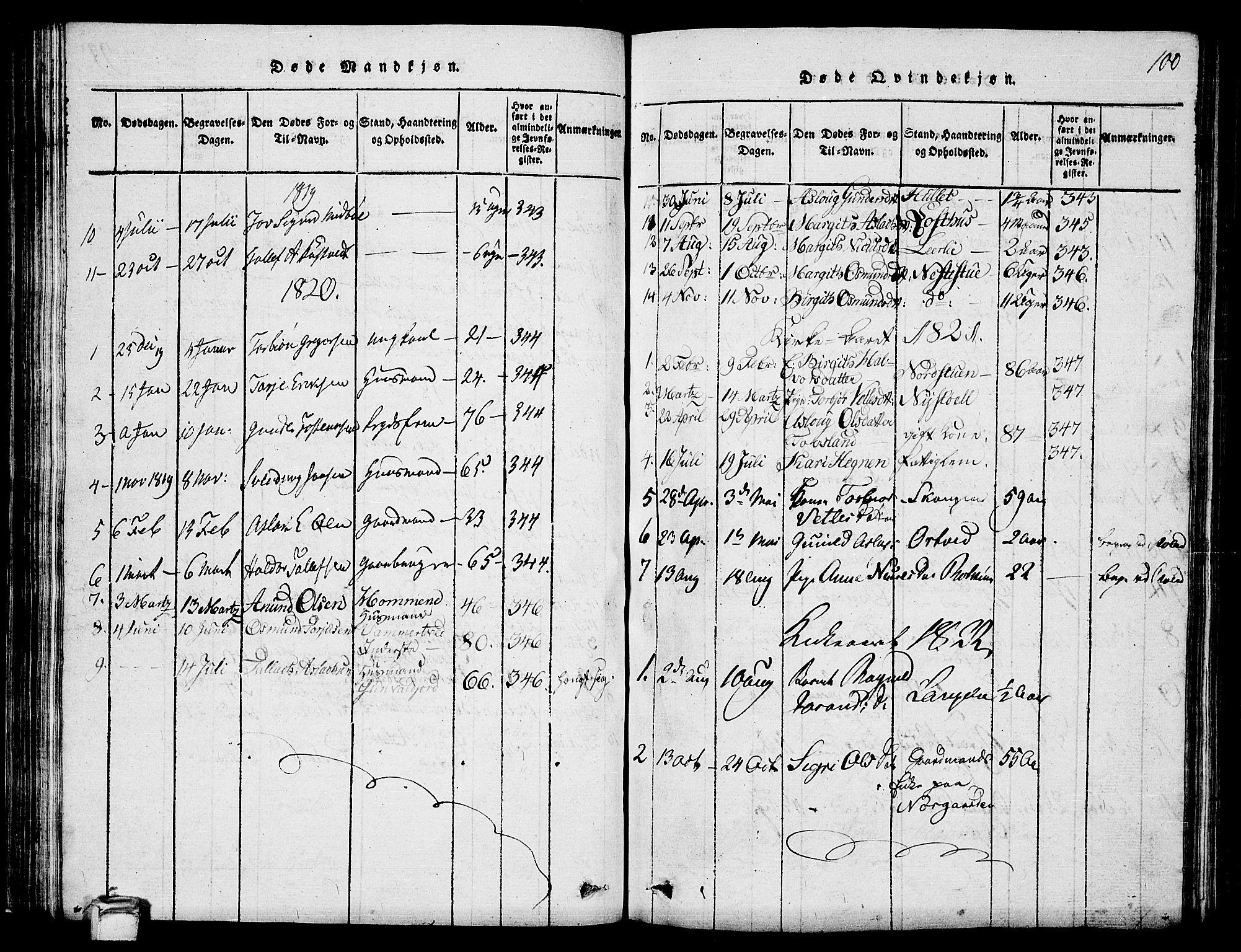 SAKO, Vinje kirkebøker, G/Ga/L0001: Klokkerbok nr. I 1, 1814-1843, s. 100