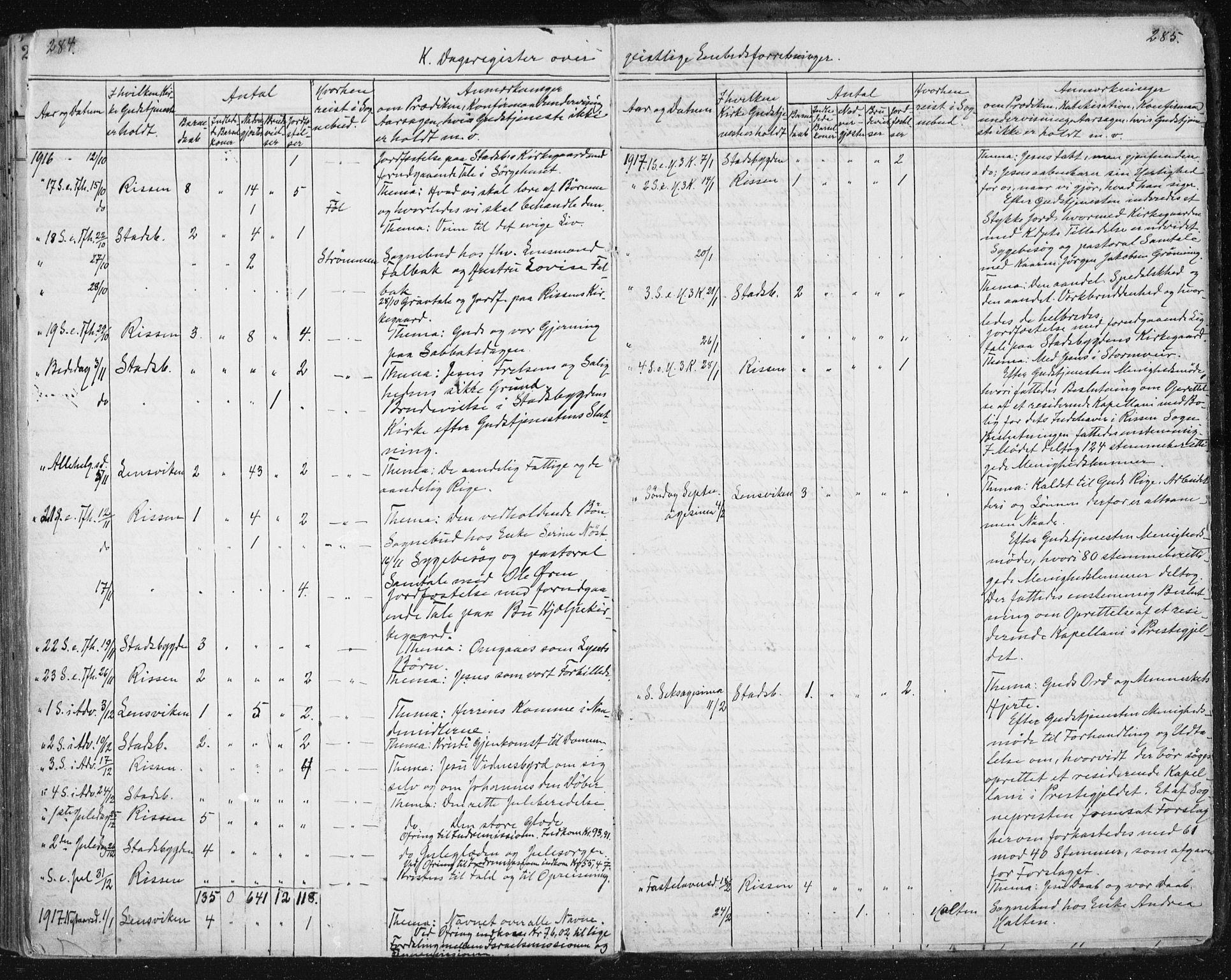 SAT, Ministerialprotokoller, klokkerbøker og fødselsregistre - Sør-Trøndelag, 646/L0616: Ministerialbok nr. 646A14, 1900-1918, s. 284-285