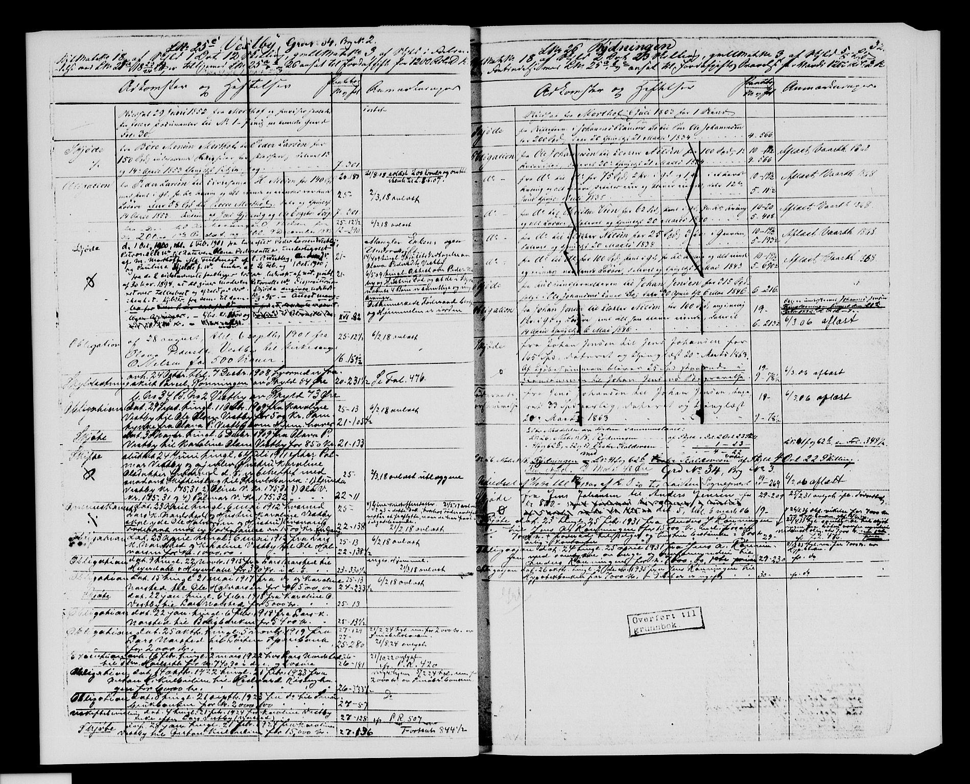 SAH, Sør-Hedmark sorenskriveri, H/Ha/Hac/Hacc/L0001: Panteregister nr. 3.1, 1855-1943, s. 32