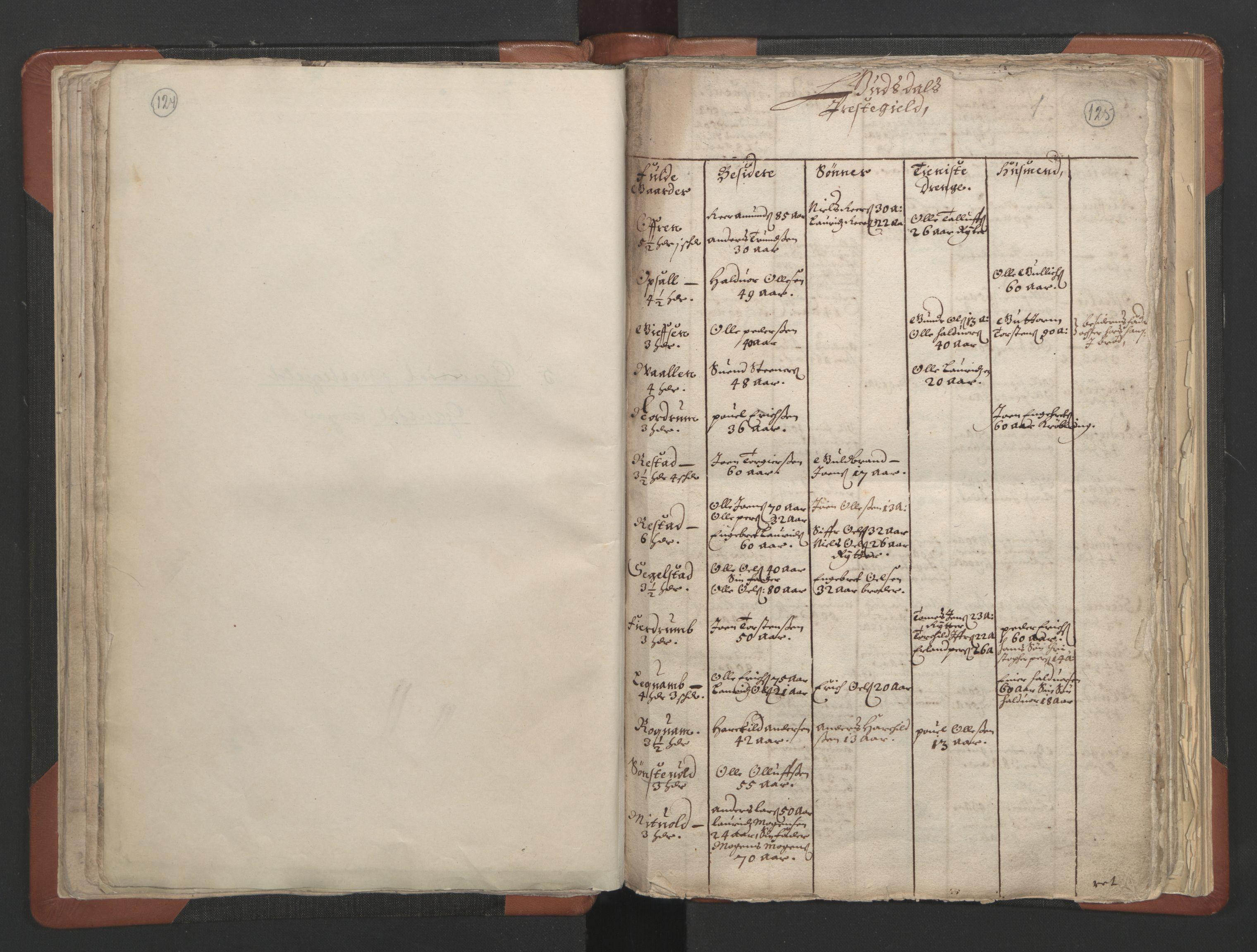 RA, Sogneprestenes manntall 1664-1666, nr. 6: Gudbrandsdal prosti, 1664-1666, s. 124-125