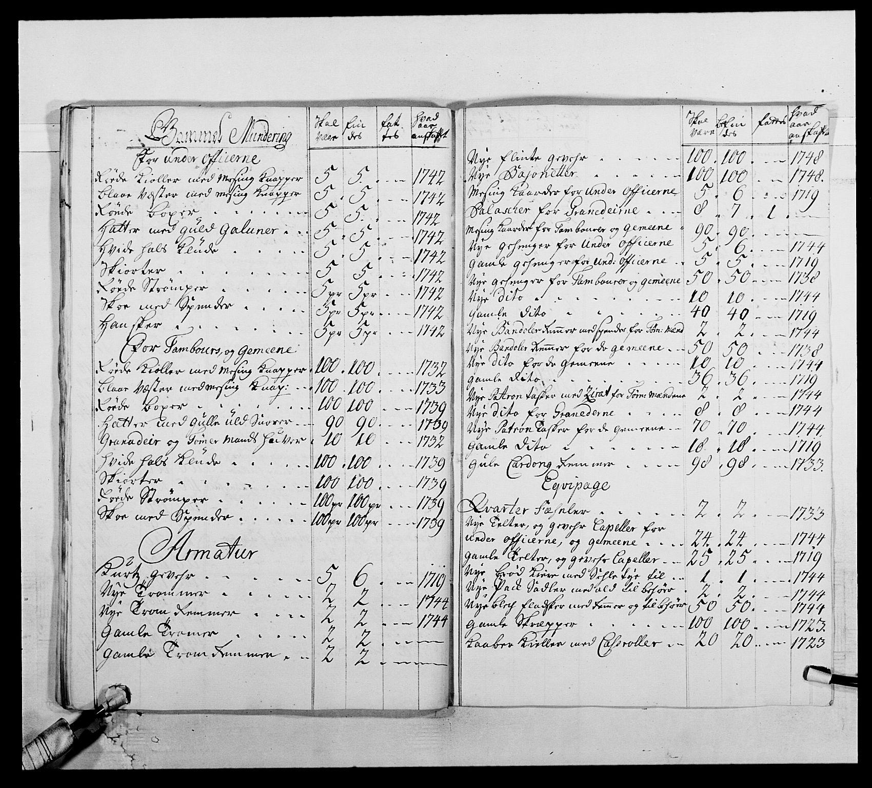 RA, Kommanderende general (KG I) med Det norske krigsdirektorium, E/Ea/L0512: 2. Trondheimske regiment, 1746-1749, s. 480
