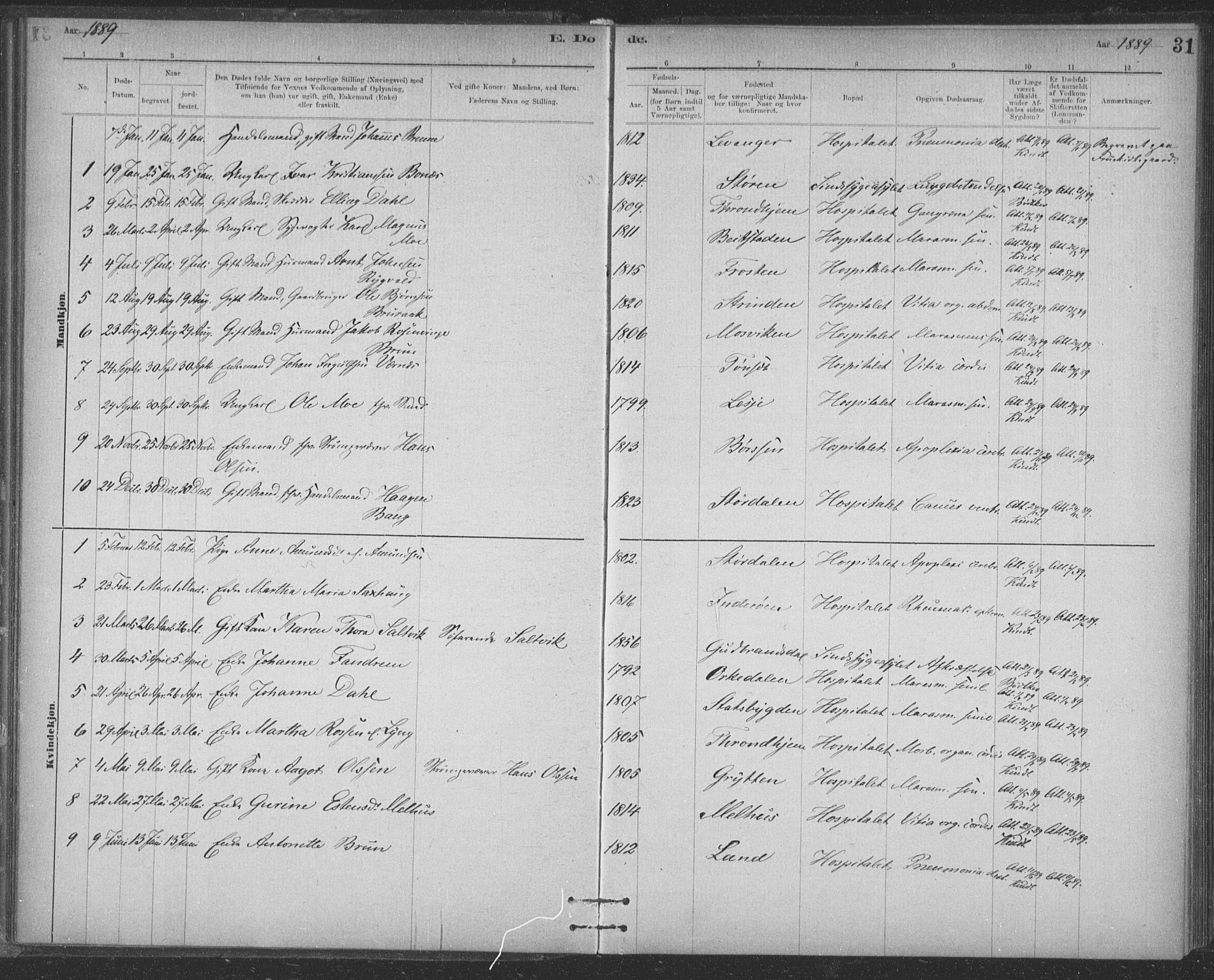 SAT, Ministerialprotokoller, klokkerbøker og fødselsregistre - Sør-Trøndelag, 623/L0470: Ministerialbok nr. 623A04, 1884-1938, s. 31