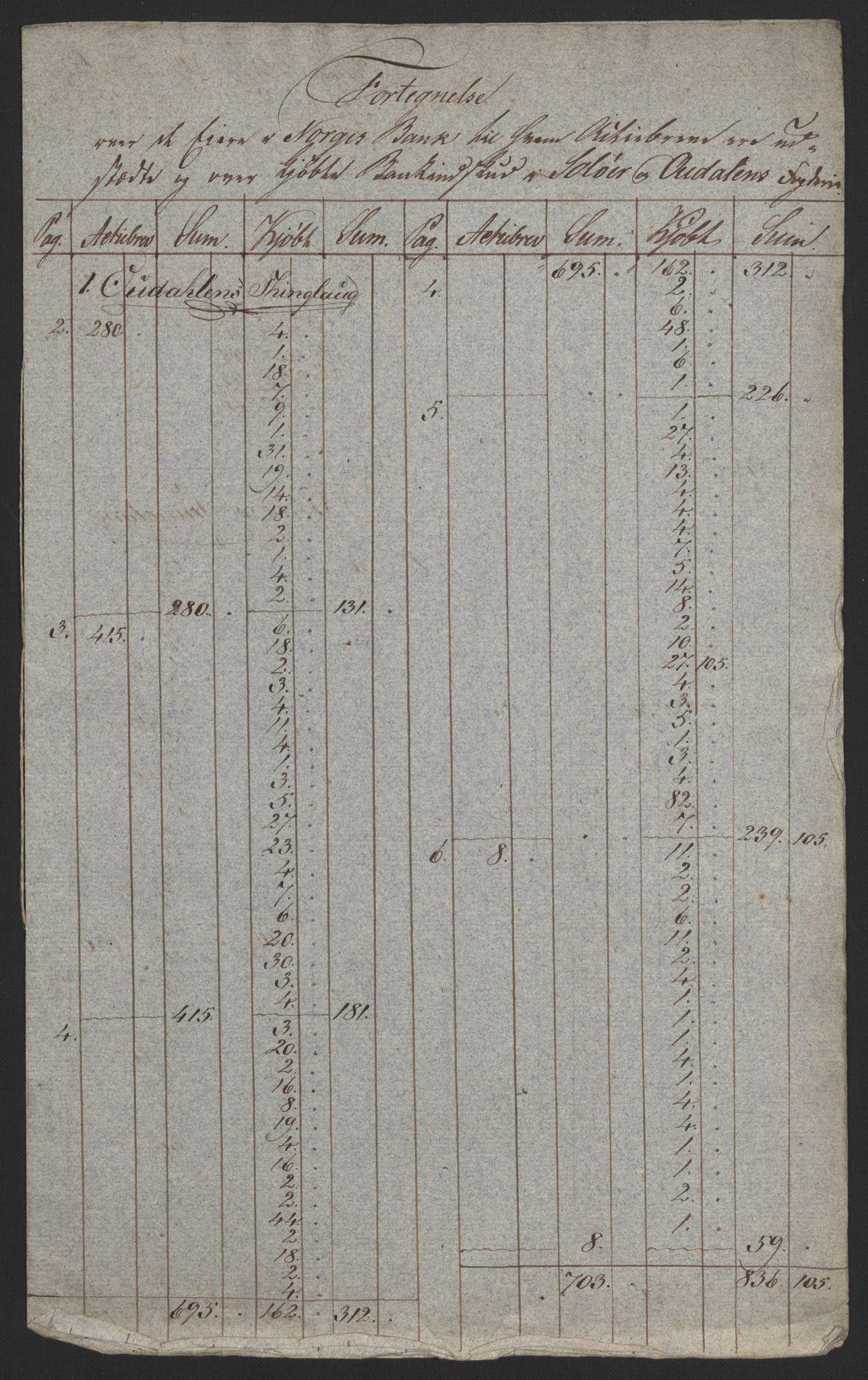 NOBA, Norges Bank/Sølvskatten 1816*, 1816-1817, s. 136